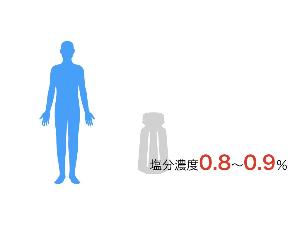 人の体液濃度