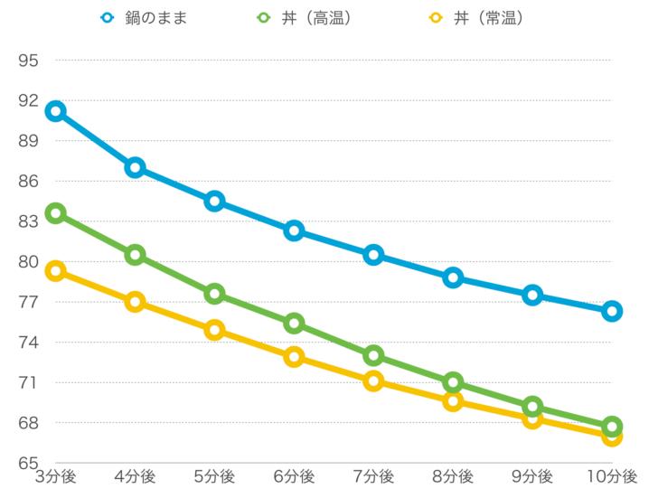 ラーメンの器による温度変化の違い グラフ