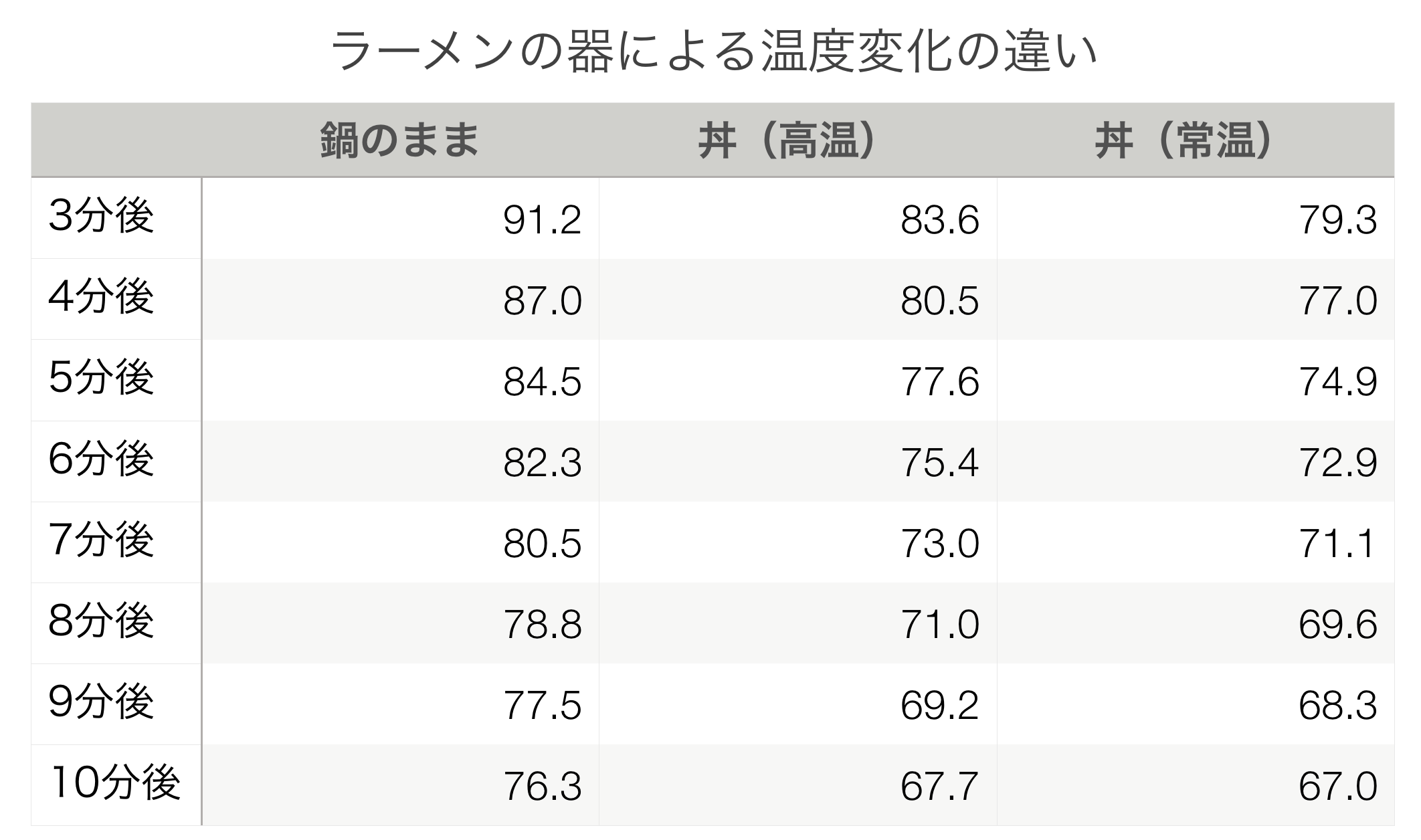 ラーメンの器による温度変化の違い 表