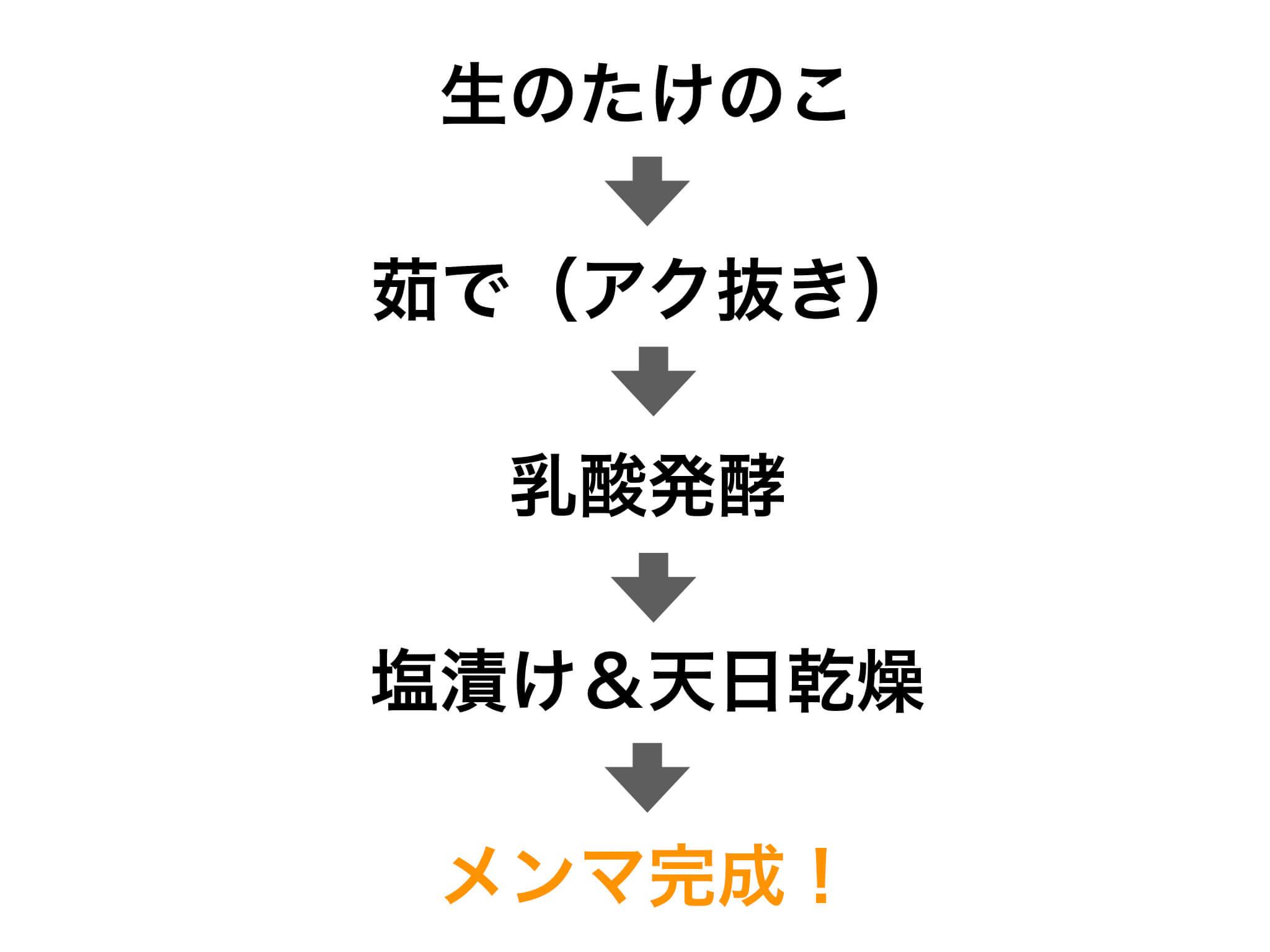 王道のメンマの作り方
