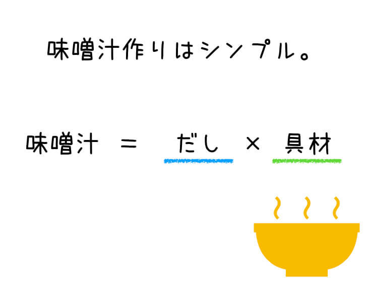 味噌汁の方程式