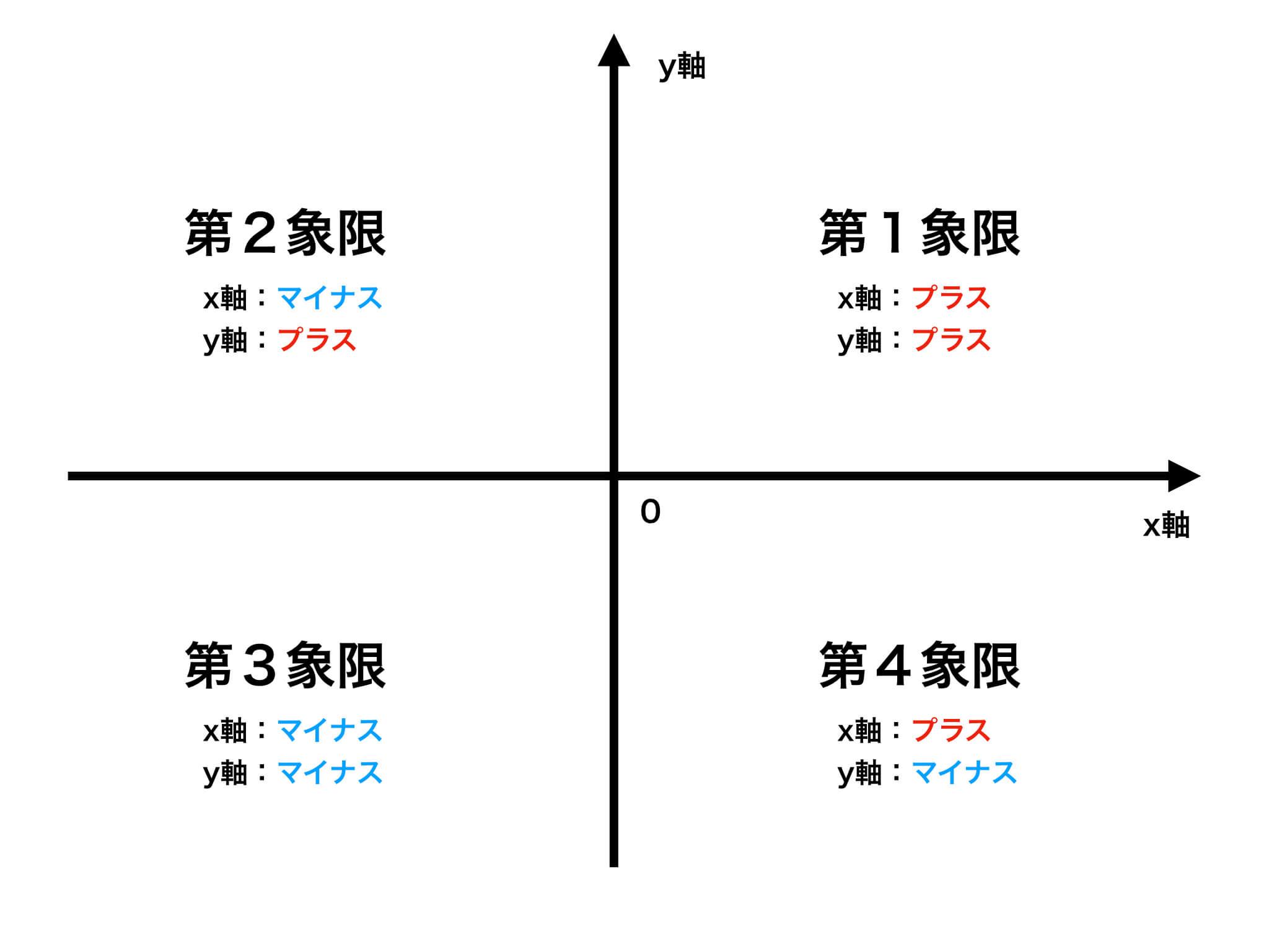 座標軸の図解