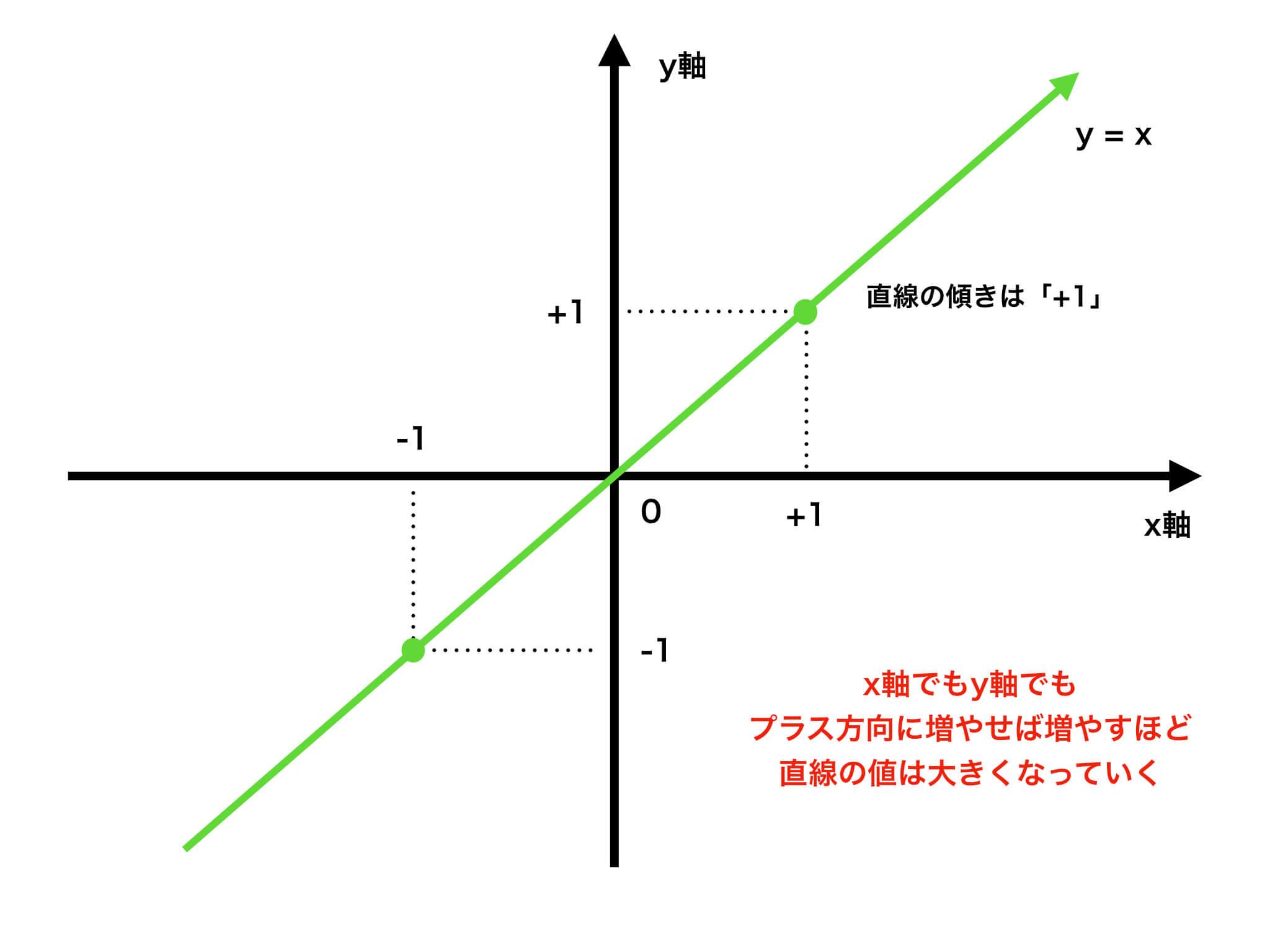正の傾きの直線