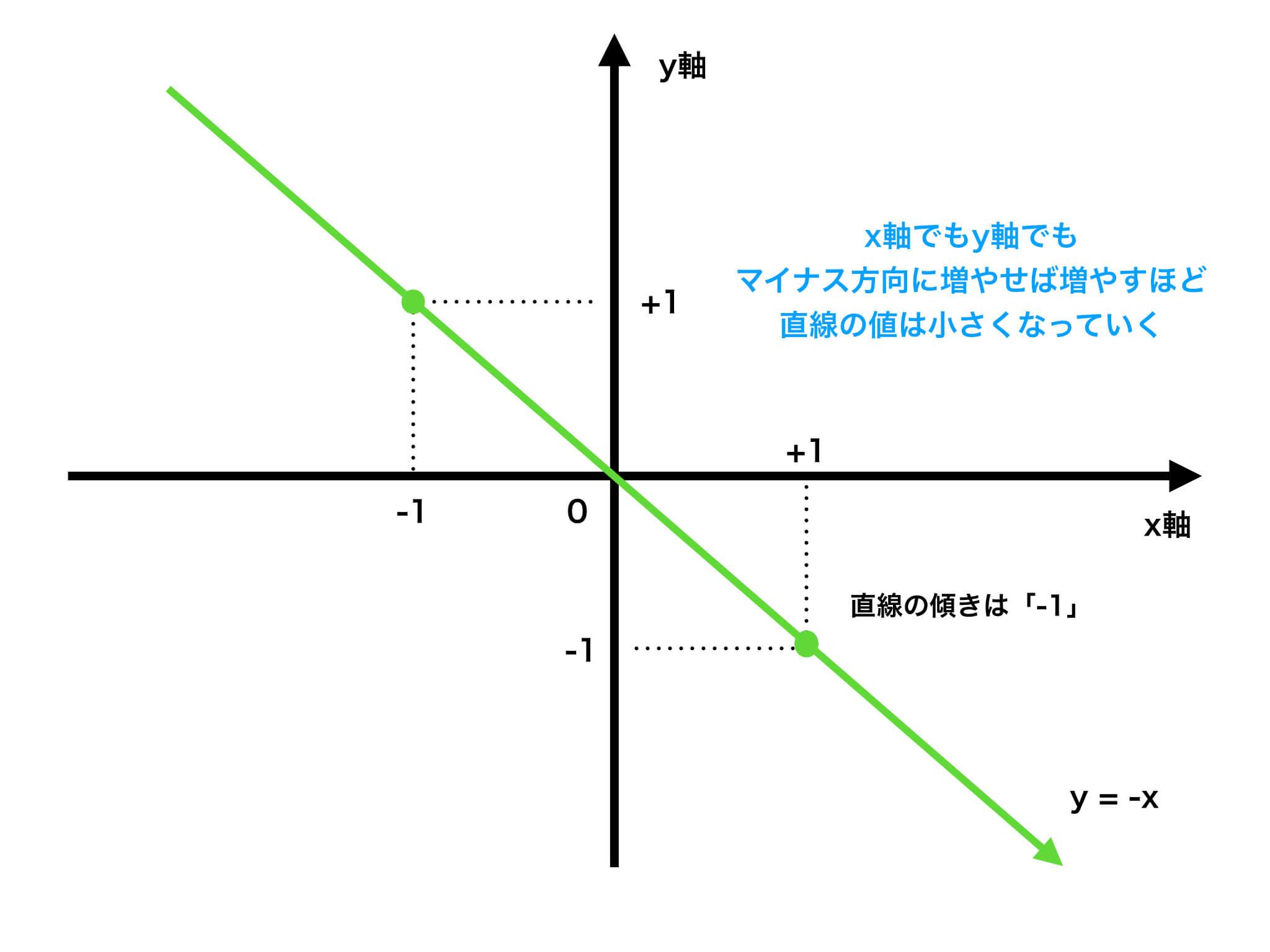 負の傾きの直線