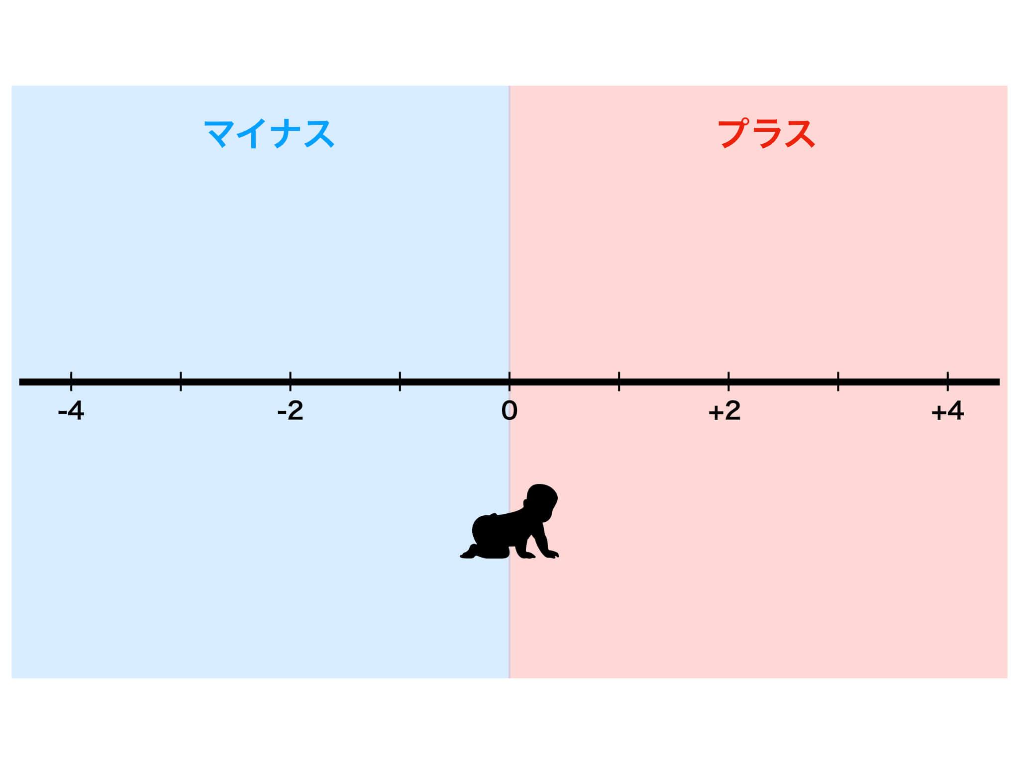 数直線の図解