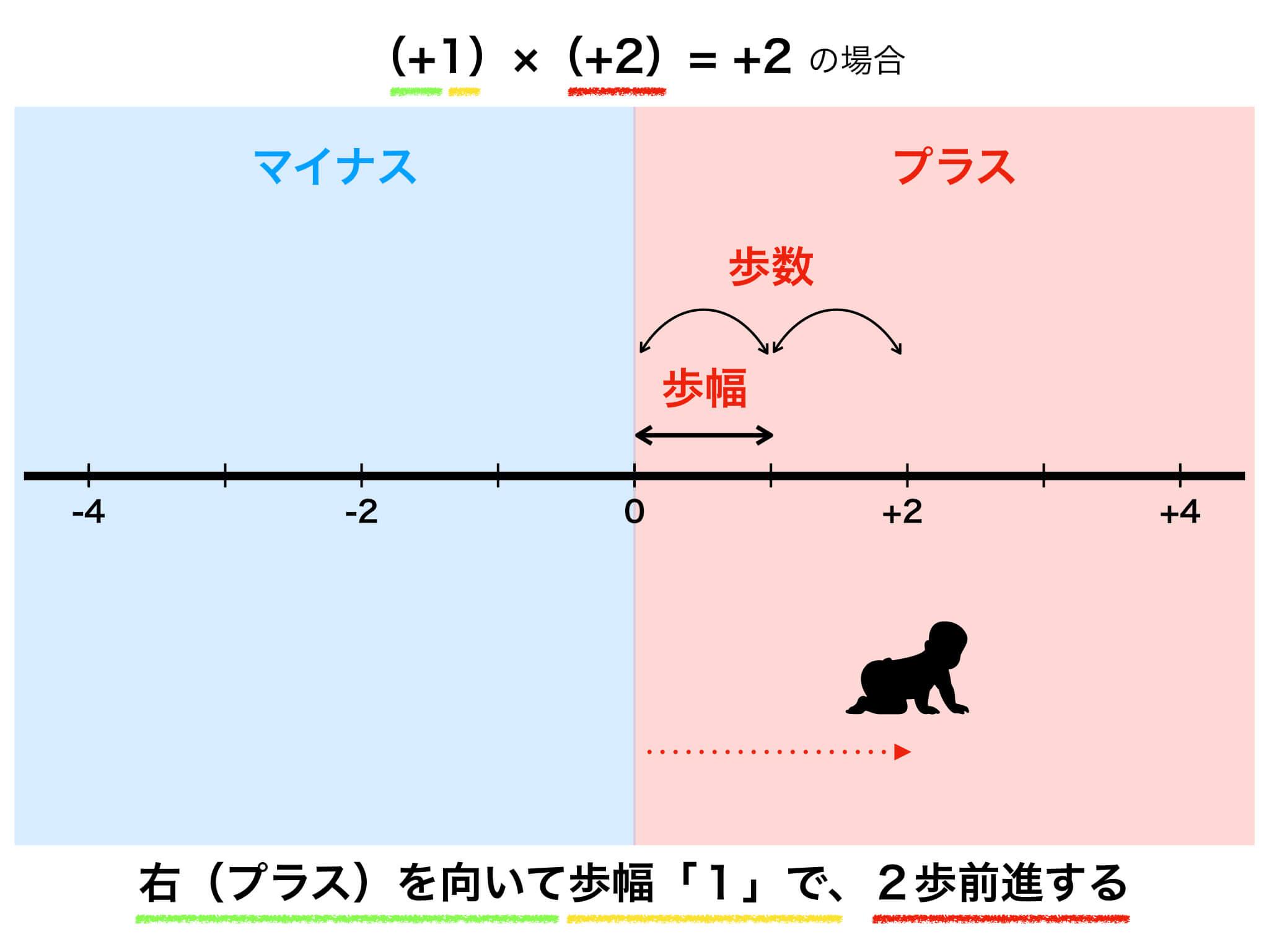 数直線の図解2