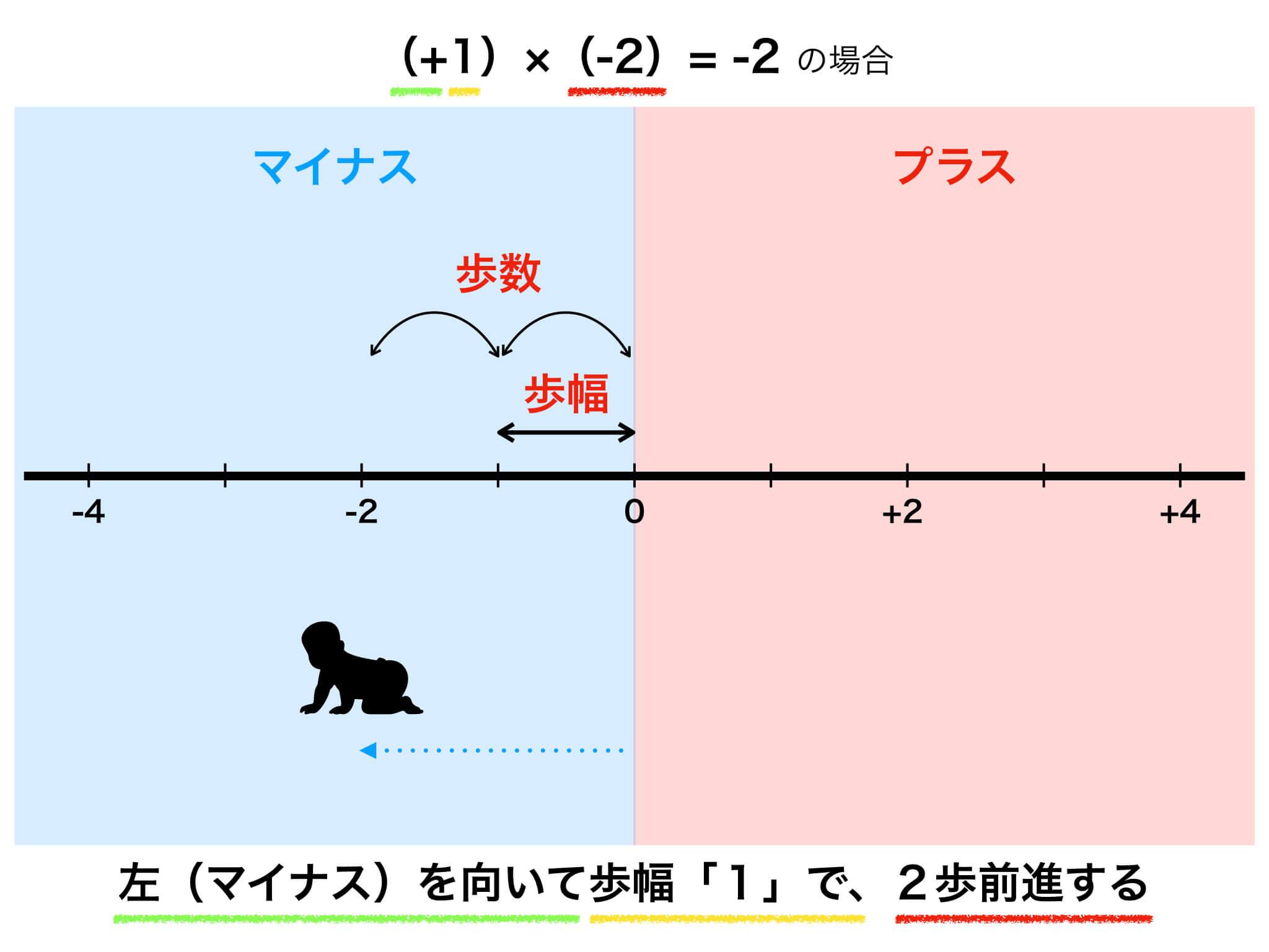 数直線の図解3