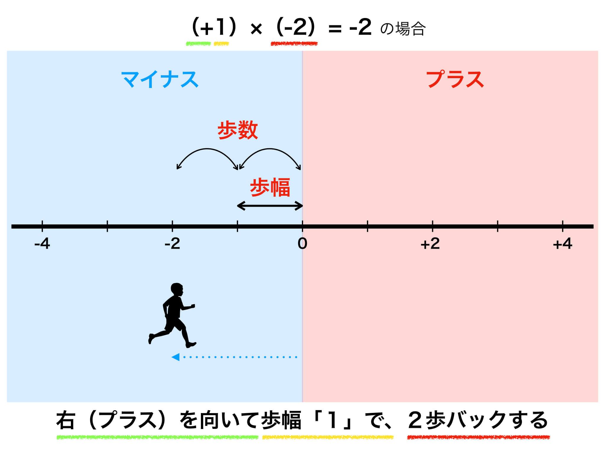 数直線の図解4