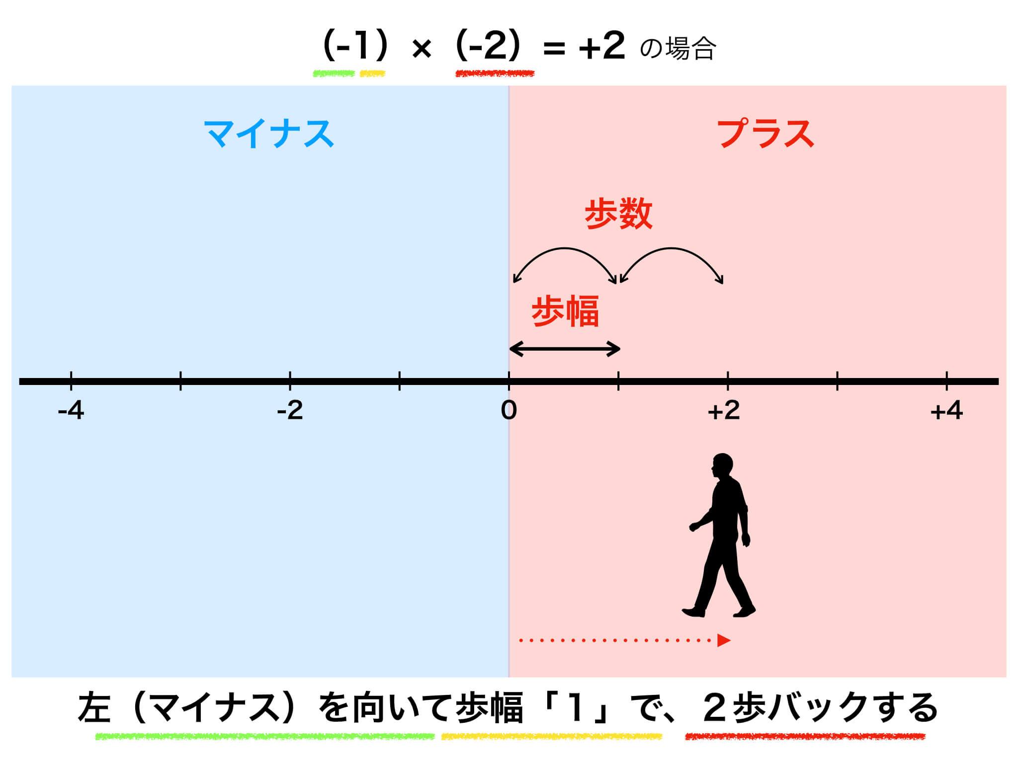 数直線の図解5