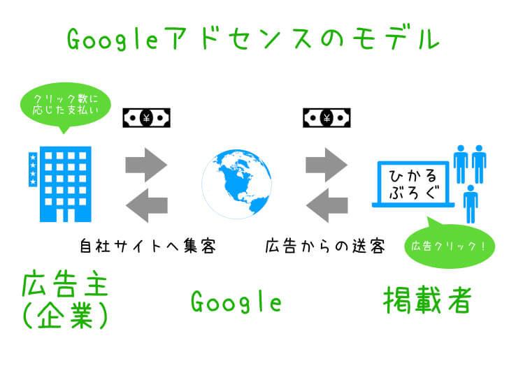 Googleアドセンスのモデル