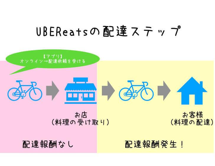 【Uber Eats配達】お店に料理をピックアップ途中にキャンセルされてしまったら?