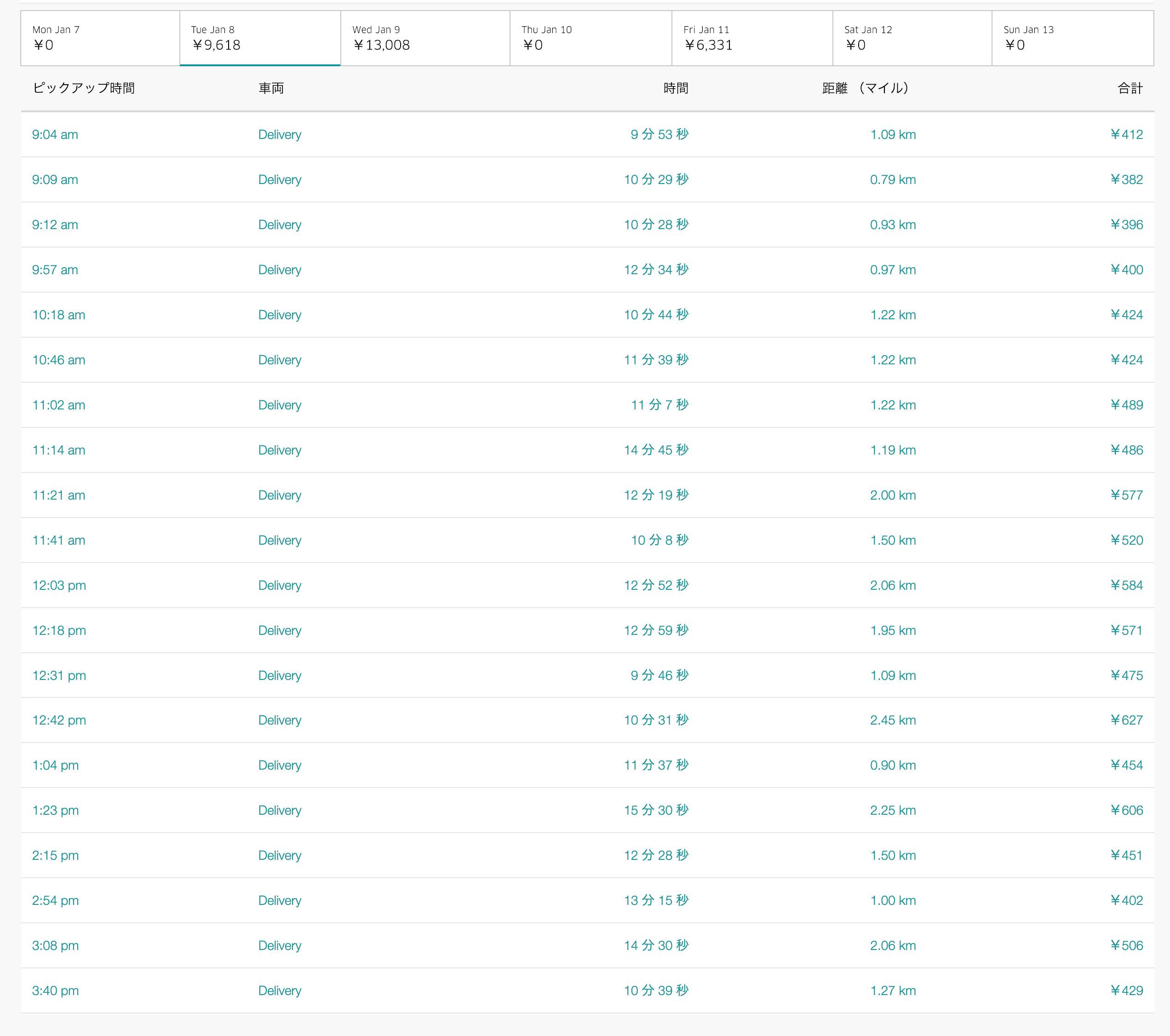 Uber Eats1月8日の配達数字