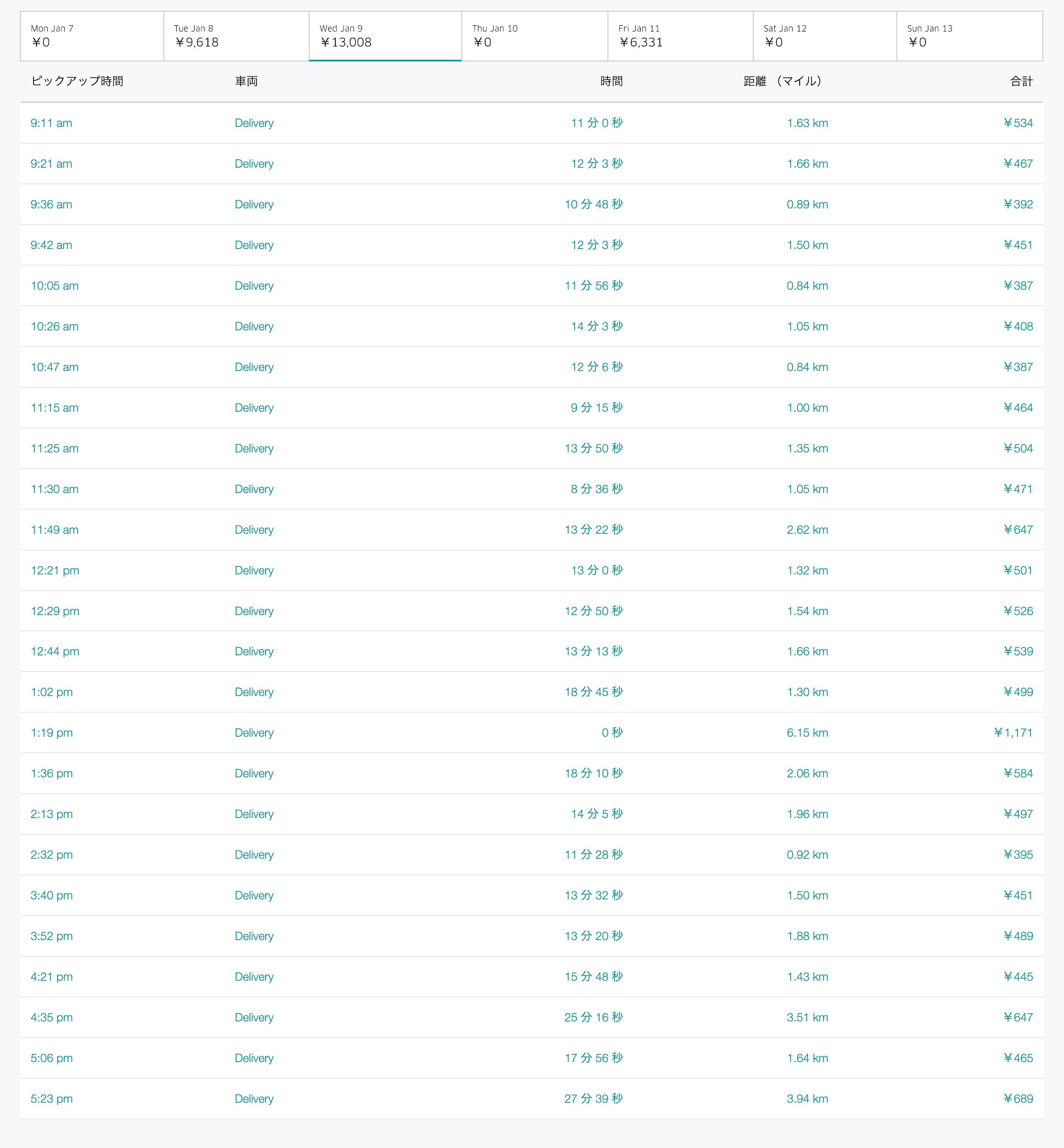 Uber Eats1月9日の配達数字