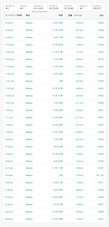 Uber Eats12月12日の配達数字