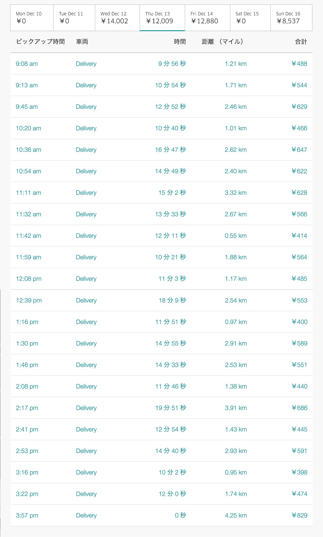 Uber Eats12月13日の配達数字