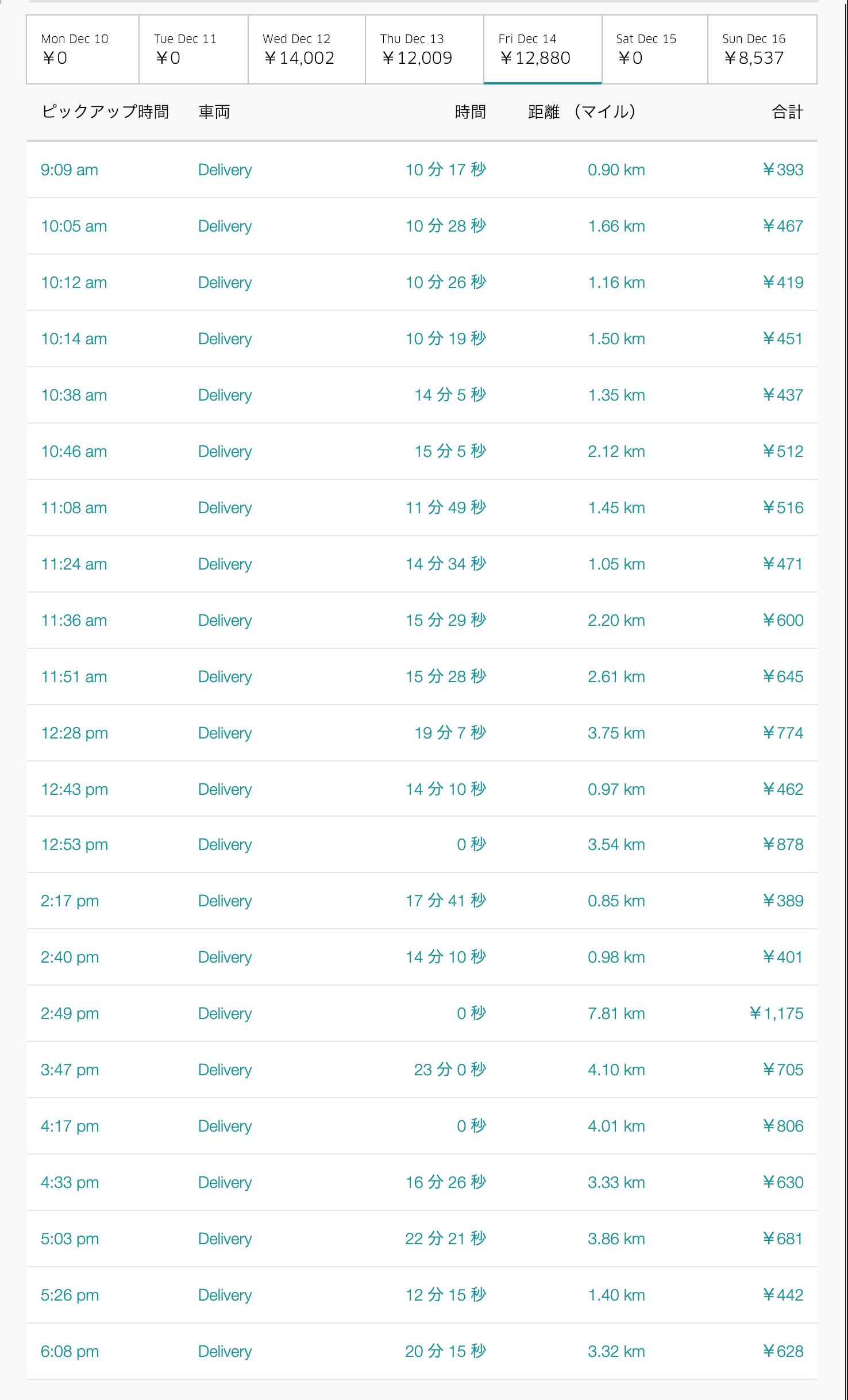 Uber Eats12月14日の配達数字