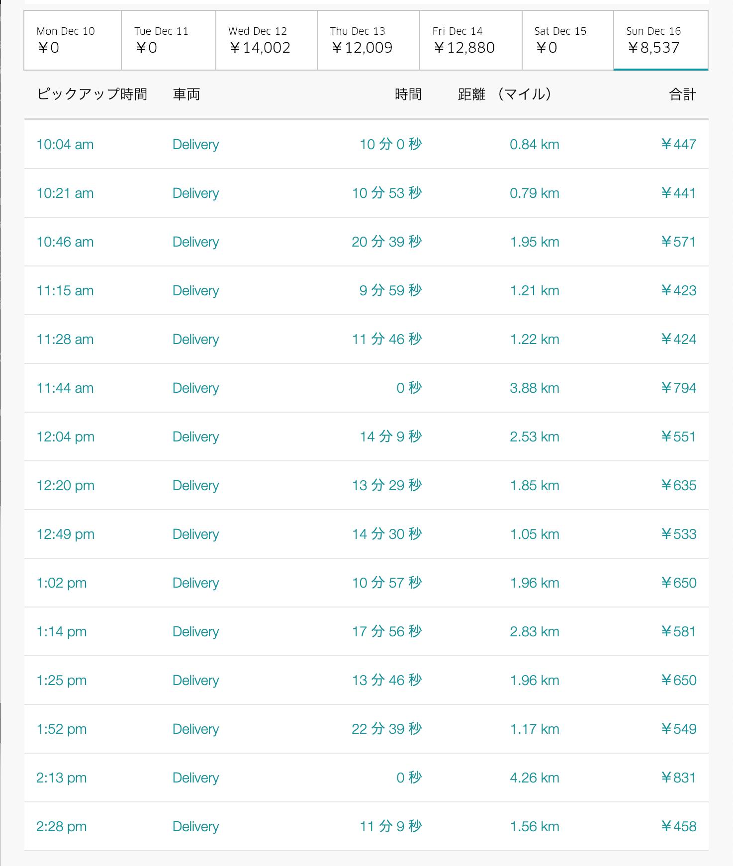 Uber Eats12月16日の配達数字
