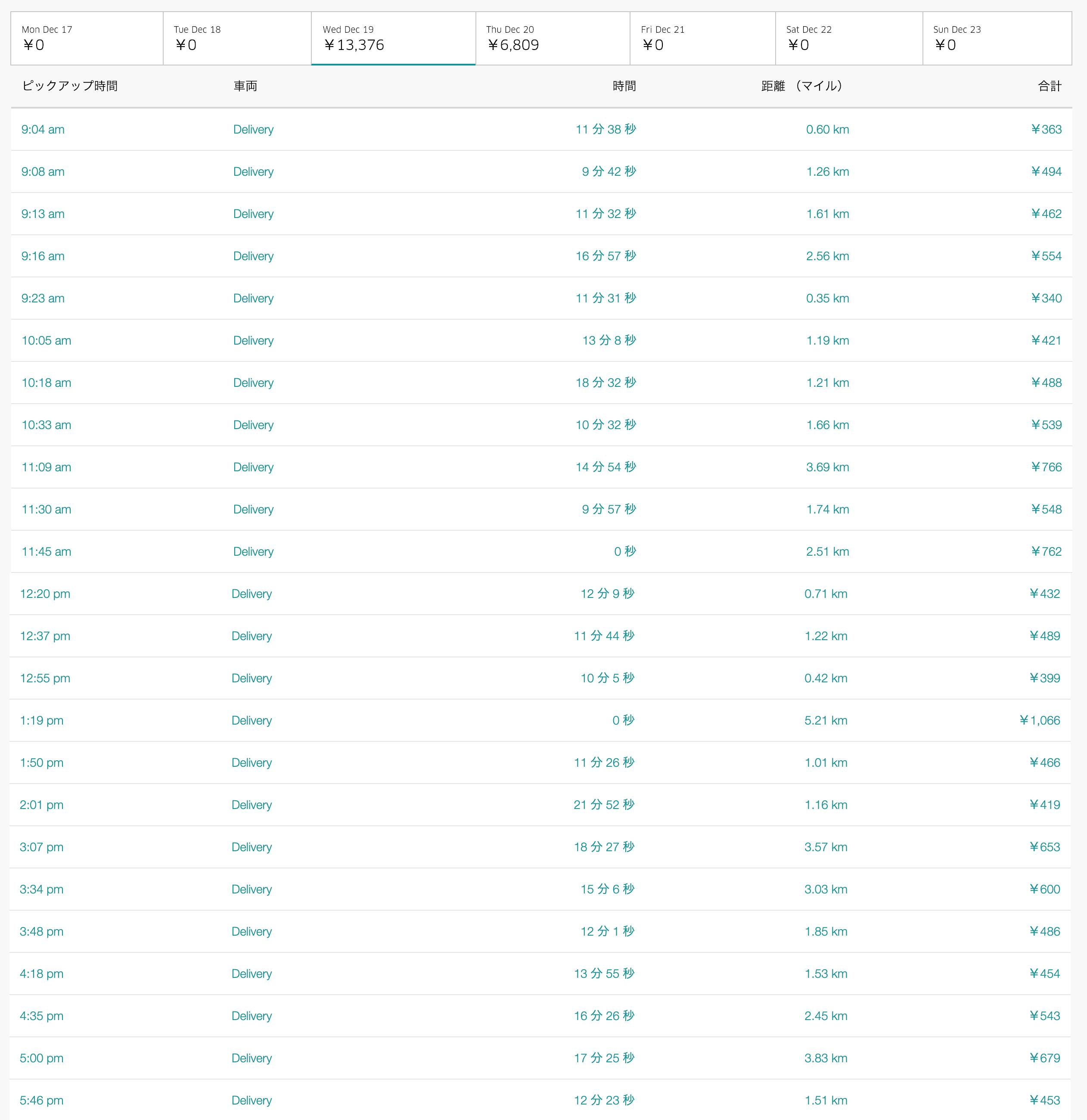 Uber Eats12月19日の配達数字