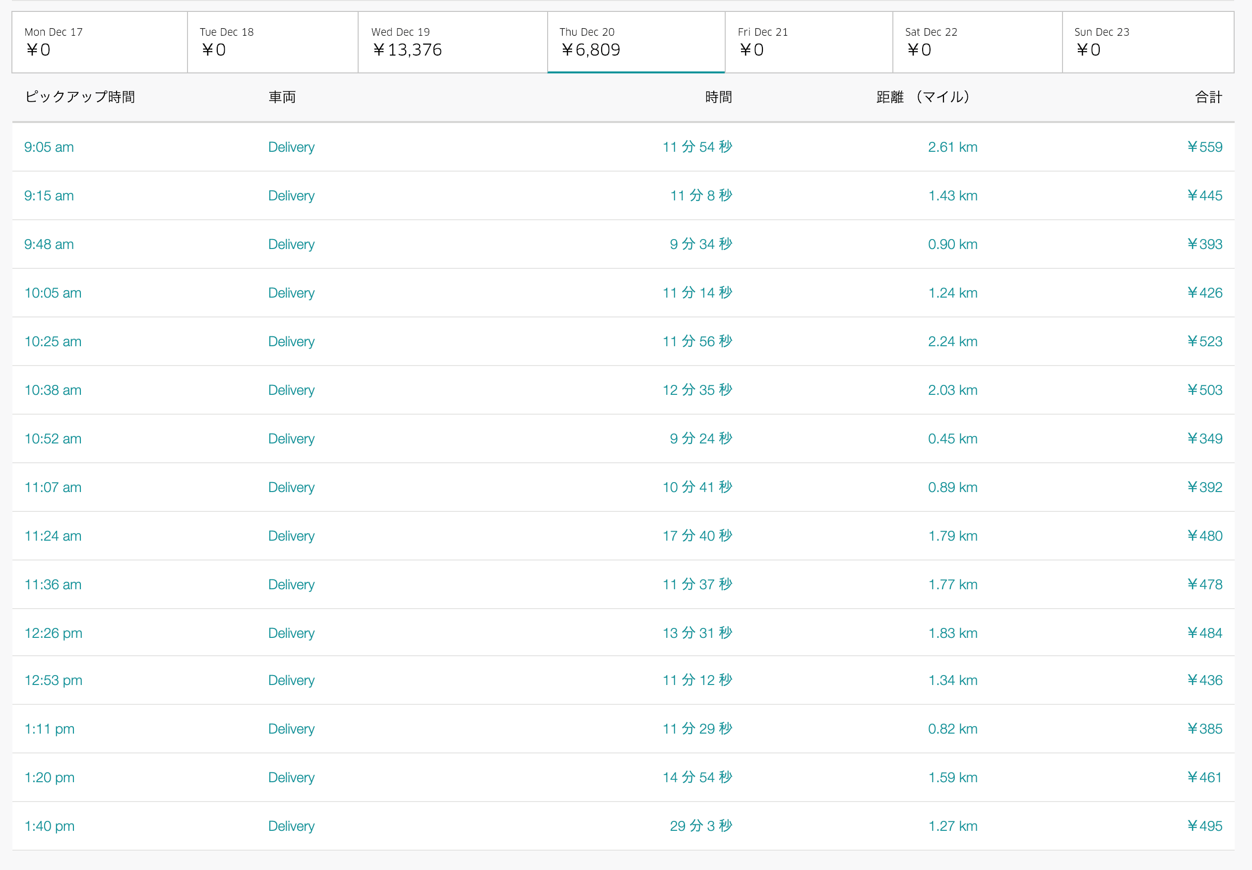 Uber Eats12月20日の配達数字