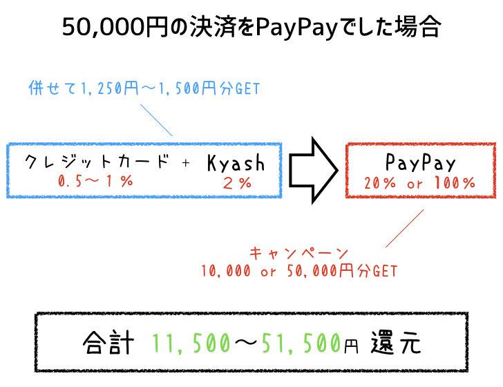 PayPayとKyashのコンボ