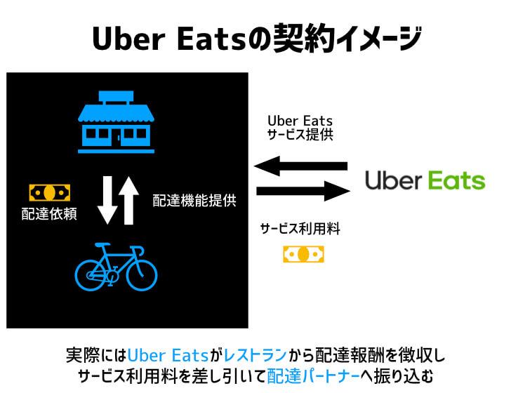 Uber Eatsの契約イメージ