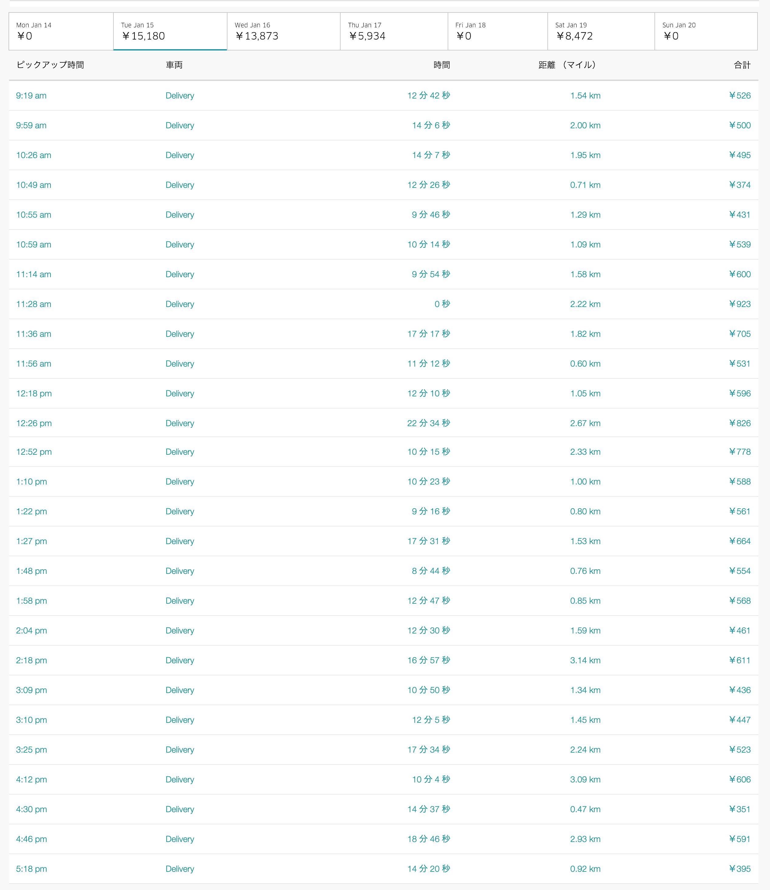 Uber Eats1月15日の配達数字
