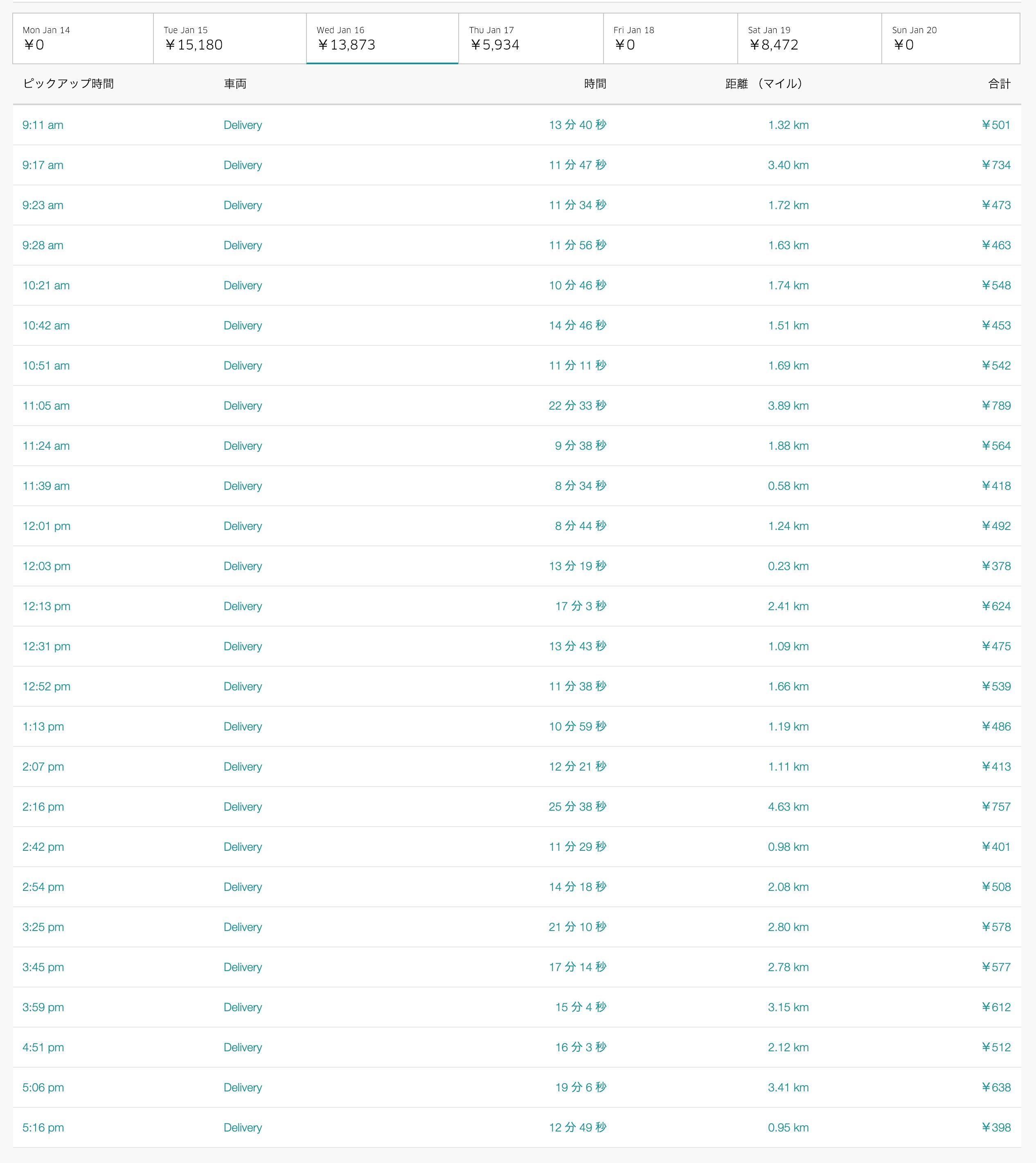 Uber Eats1月16日の配達数字