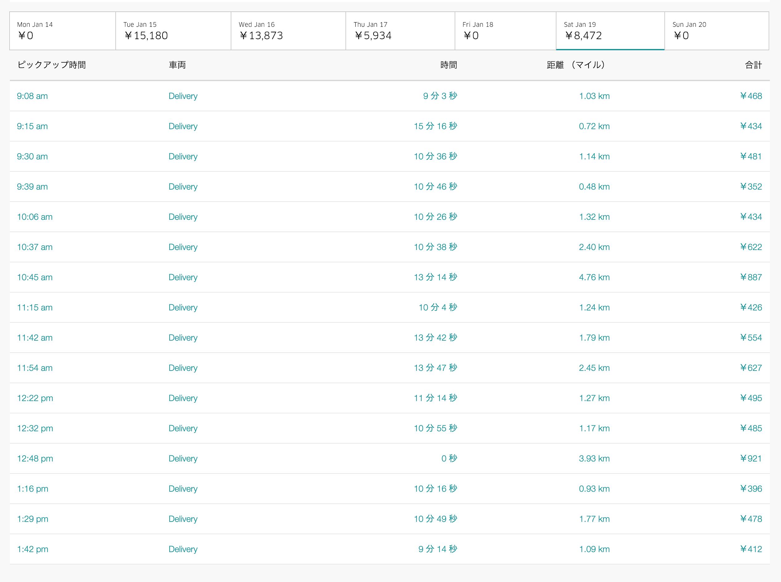 Uber Eats1月19日の配達数字