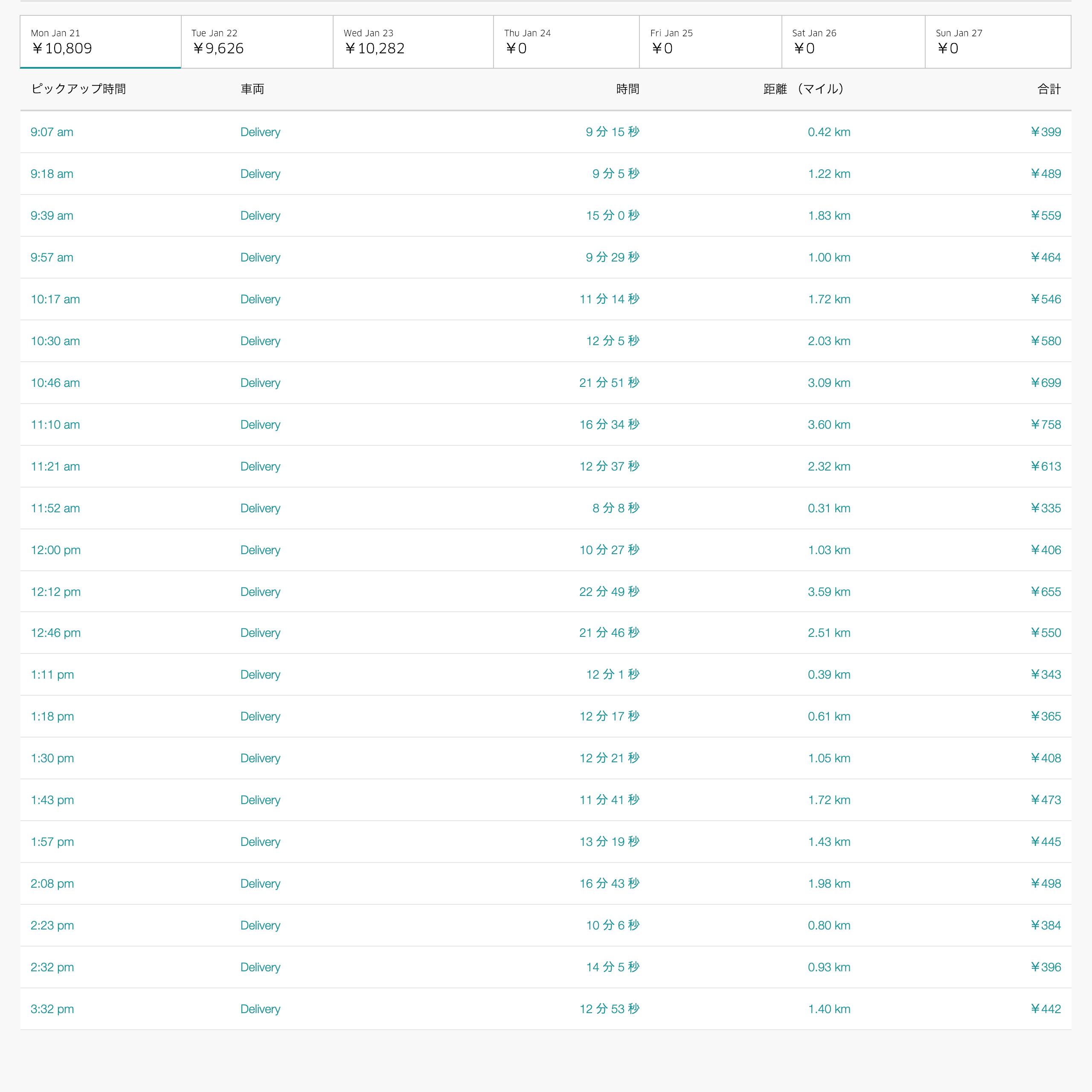 Uber Eats1月21日の配達数字