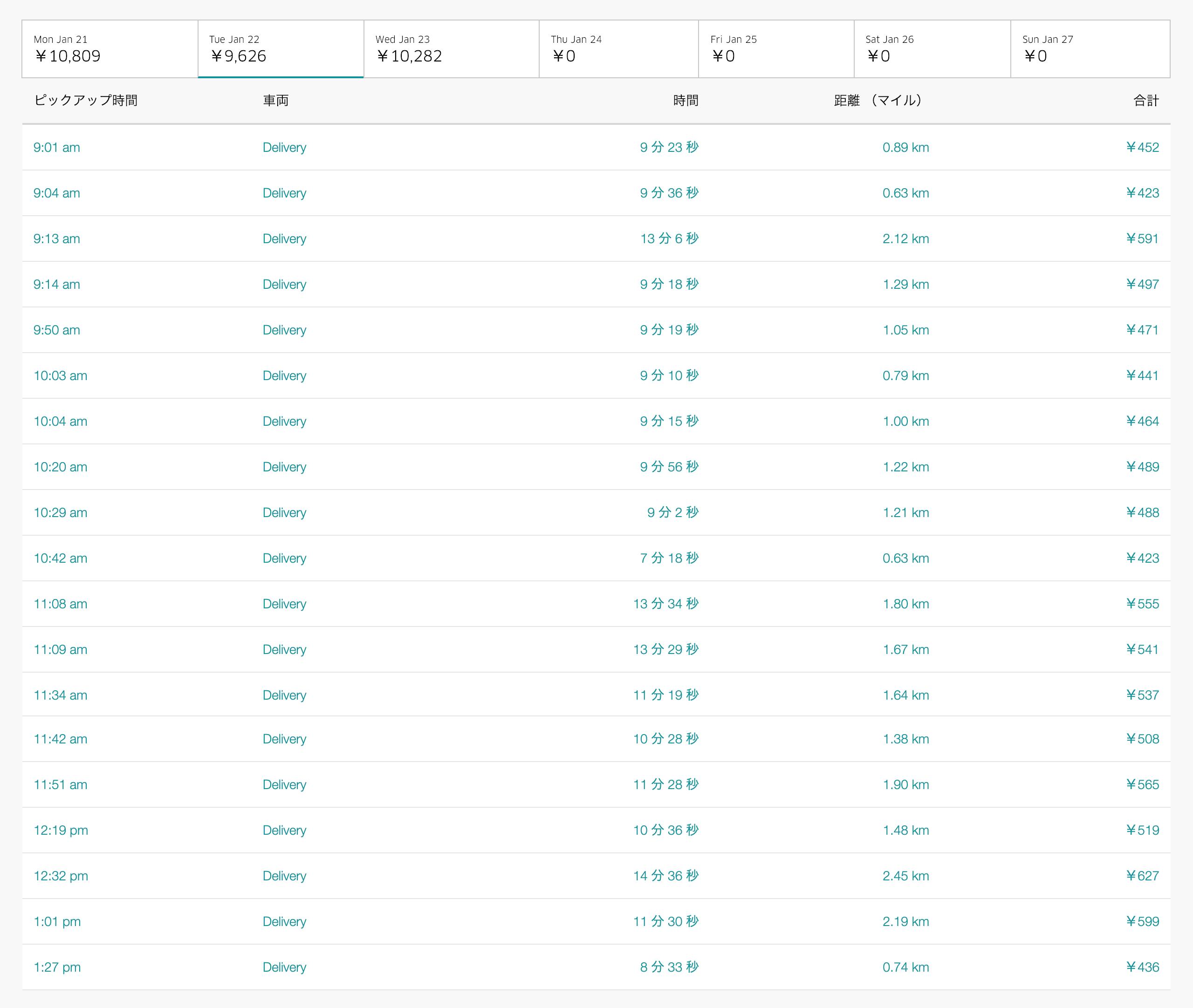 Uber Eats1月22日の配達数字