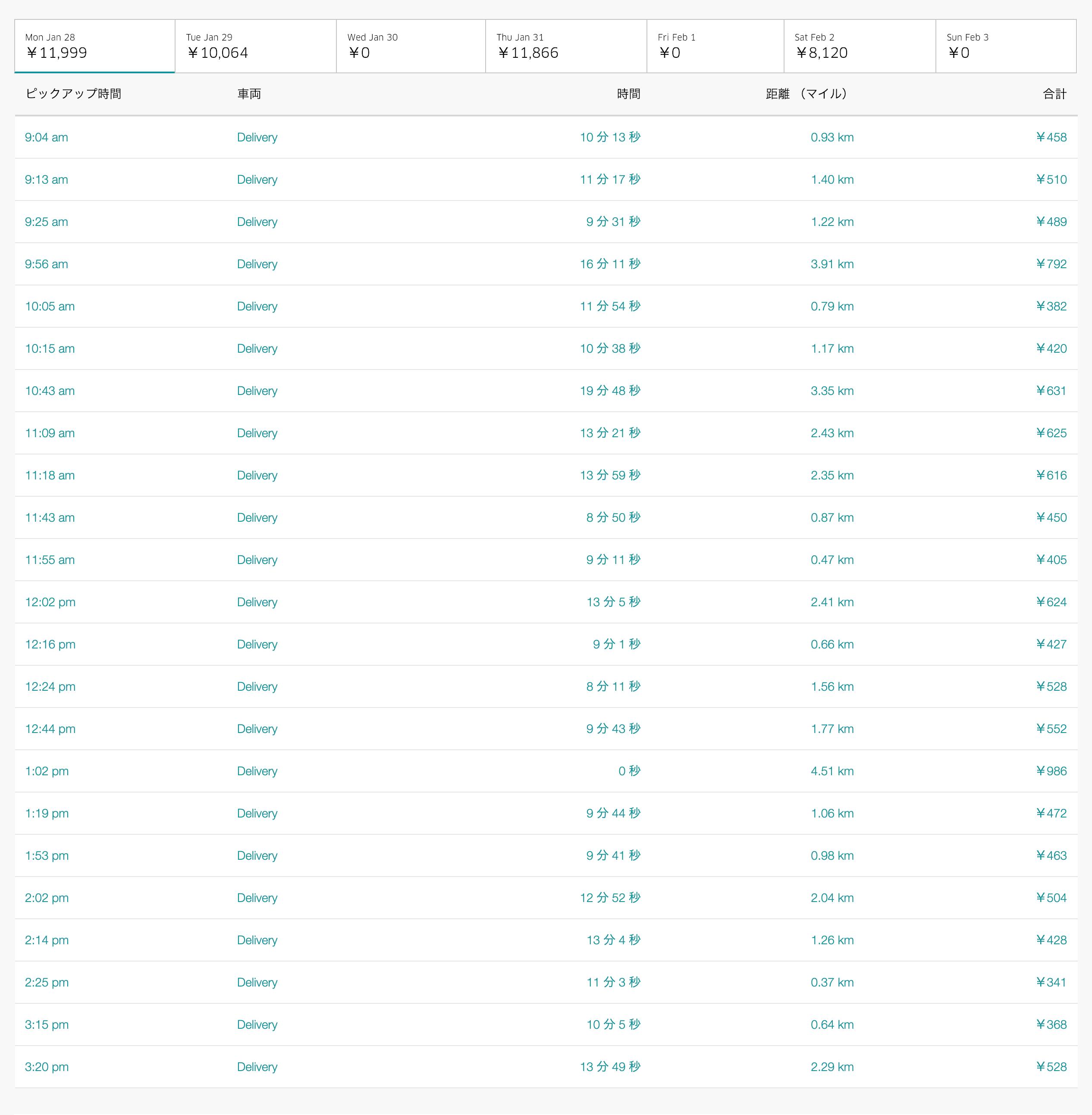 Uber Eats1月28日の配達数字