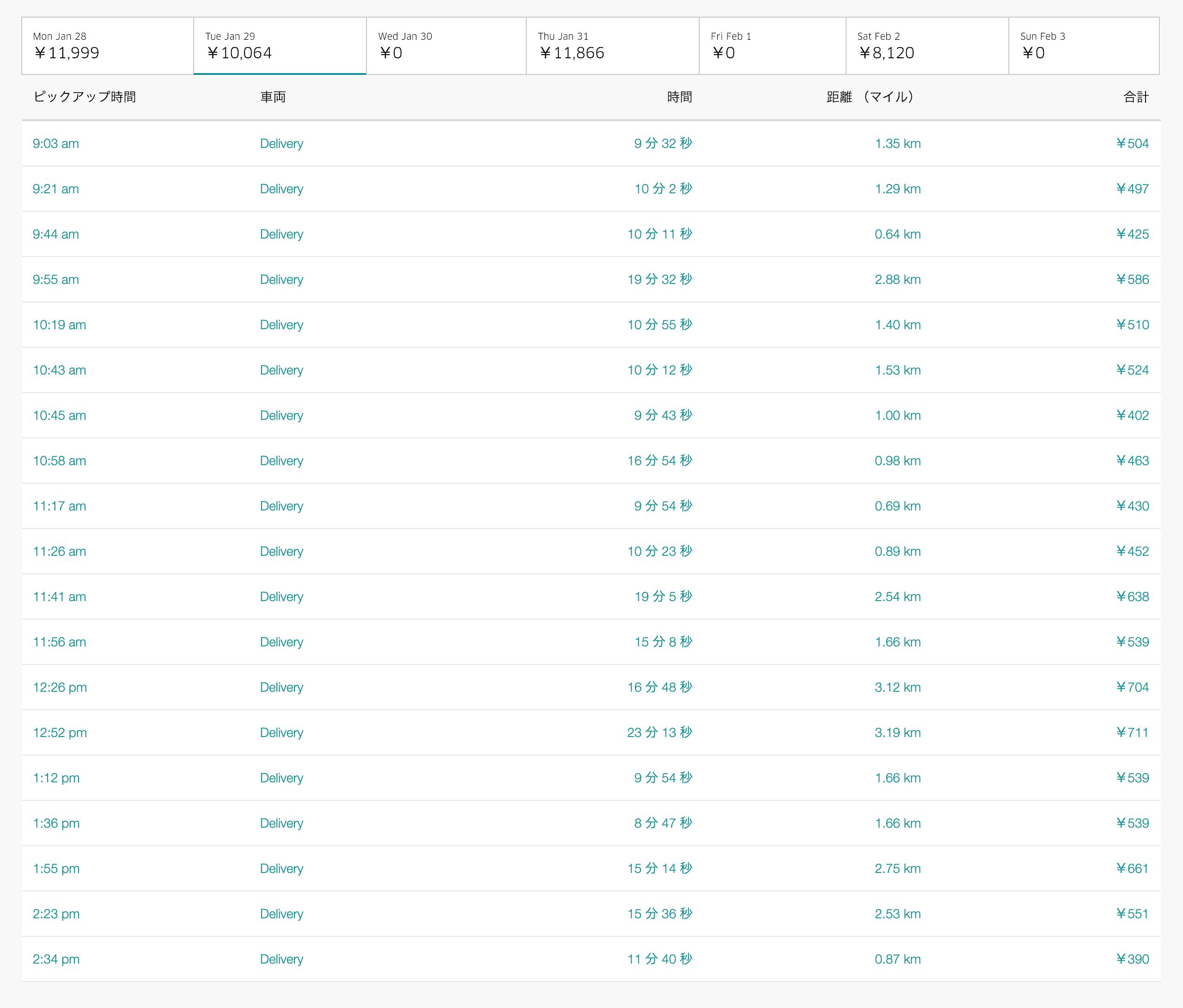 Uber Eats1月29日の配達数字