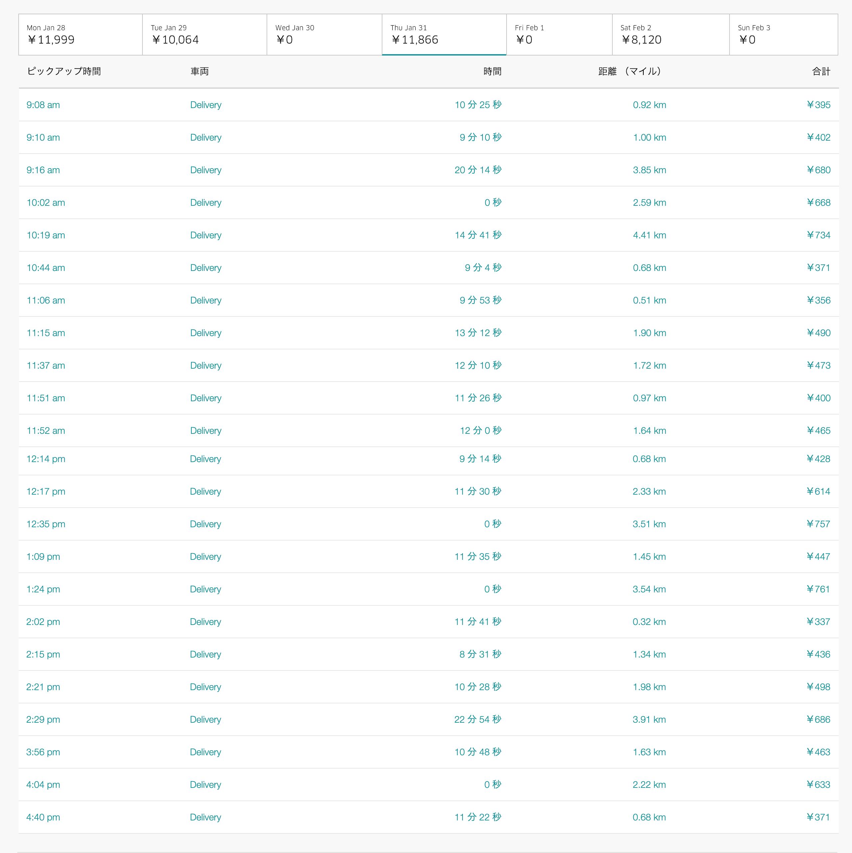 Uber Eats1月31日の配達数字