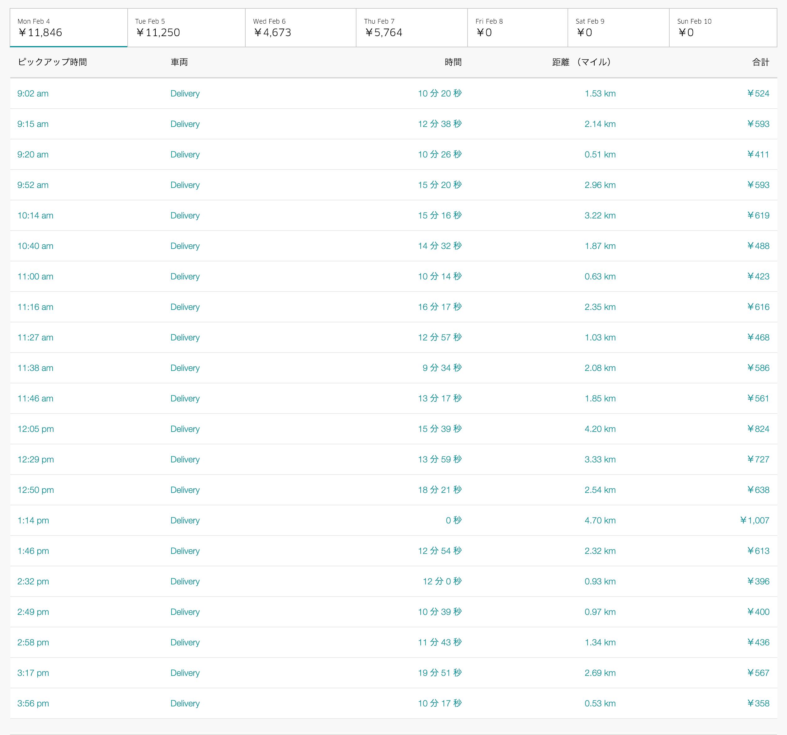 Uber Eats2月4日の配達数字