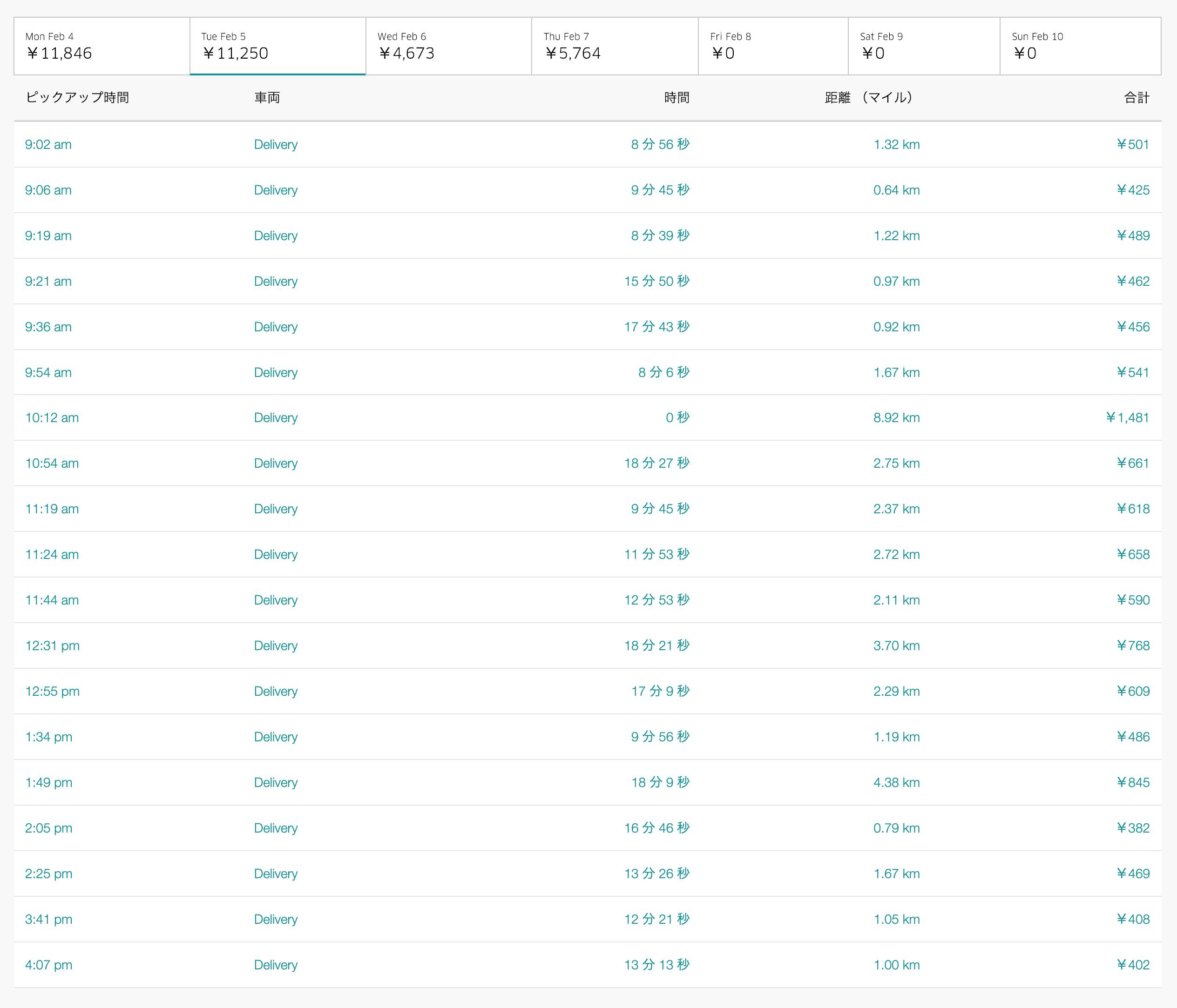 Uber Eats2月5日の配達数字