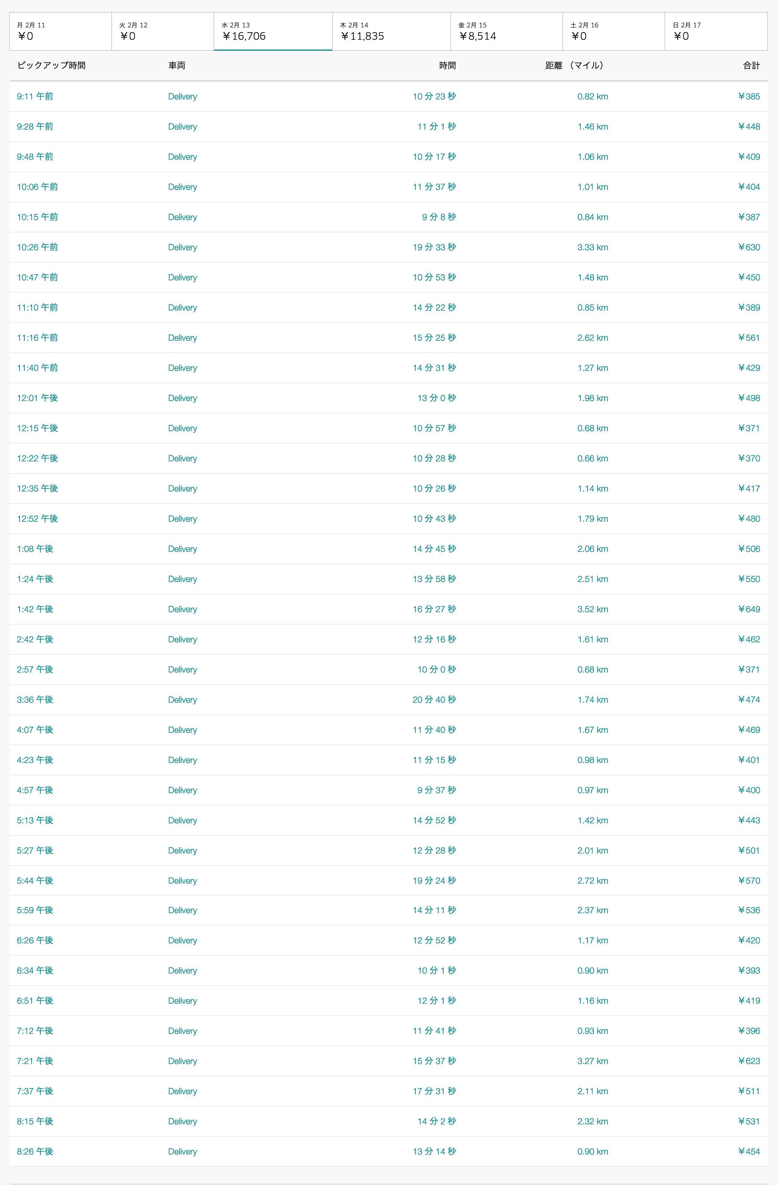 Uber Eats2月13日の配達数字