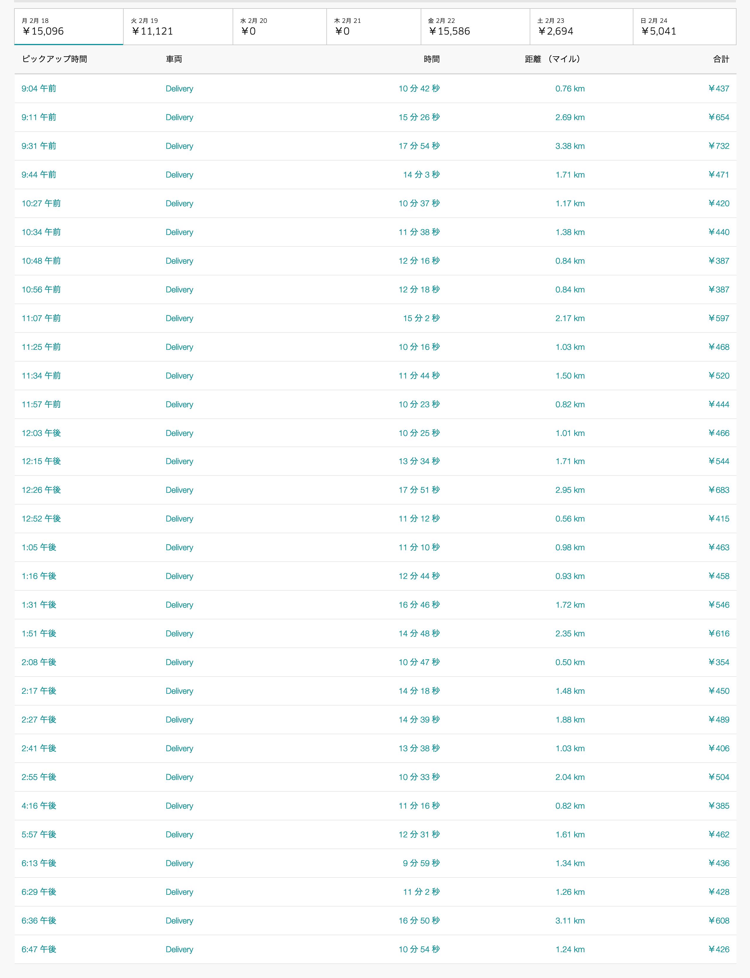 Uber Eats2月18日の配達数字