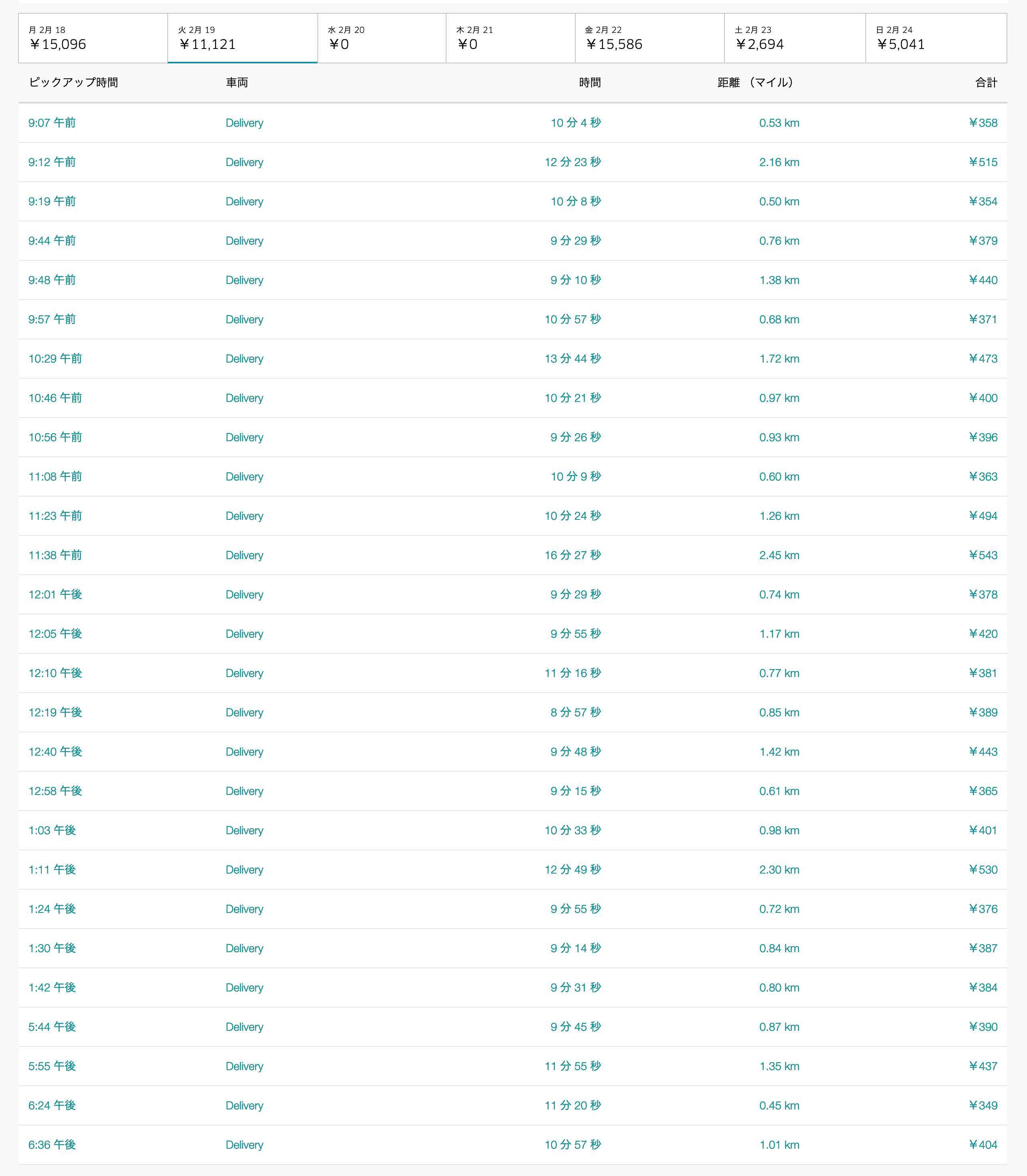 Uber Eats2月19日の配達数字
