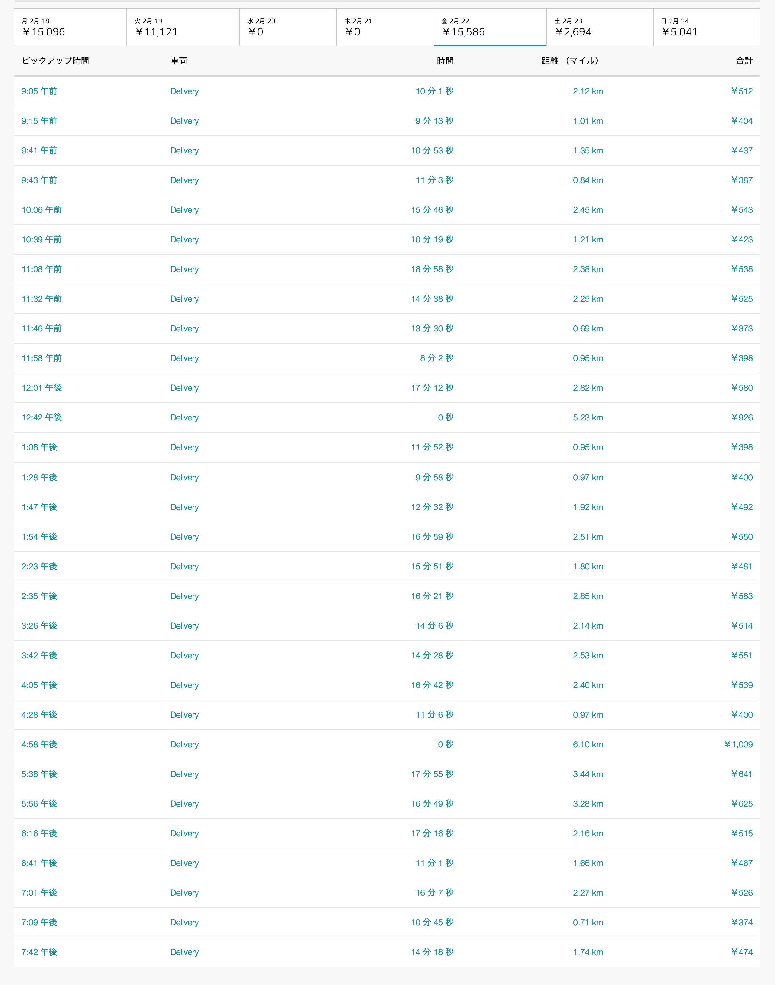 Uber Eats2月22日の配達数字