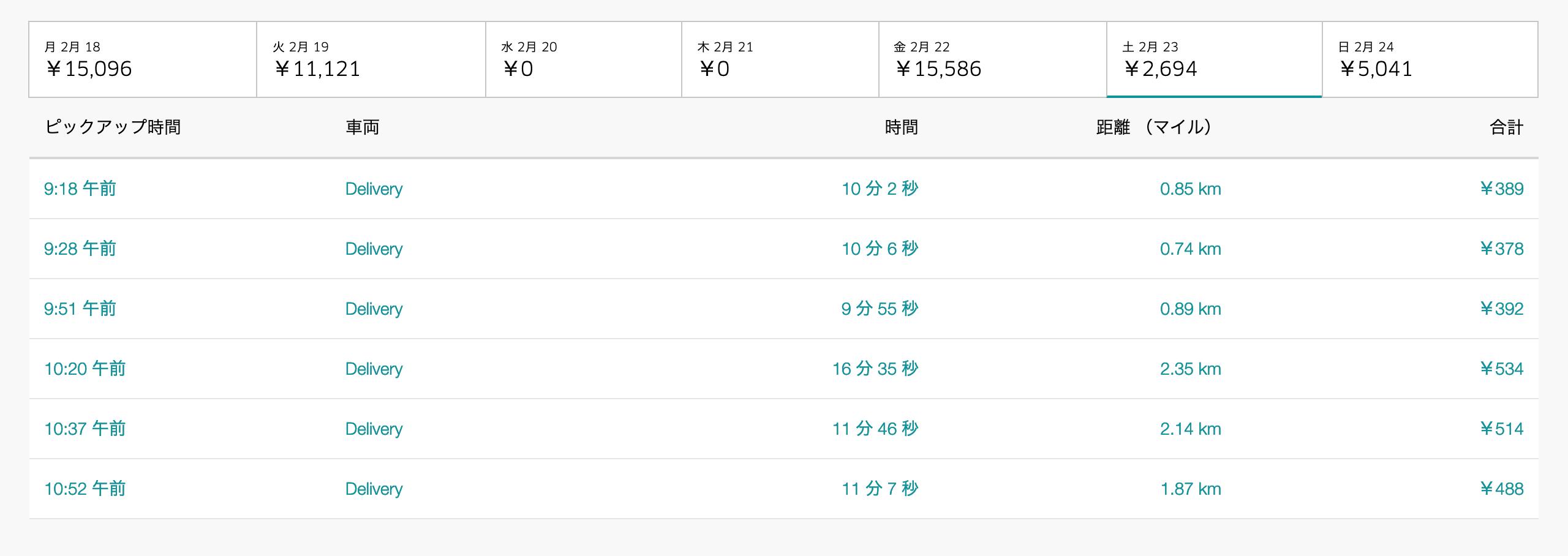 Uber Eats2月23日の配達数字