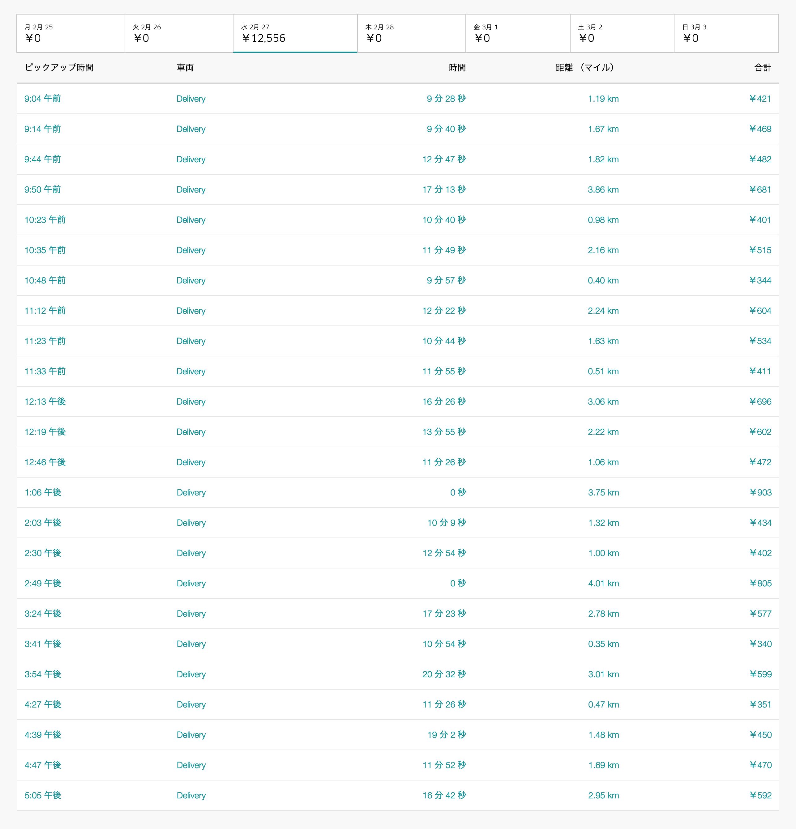 Uber Eats2月27日の配達数字