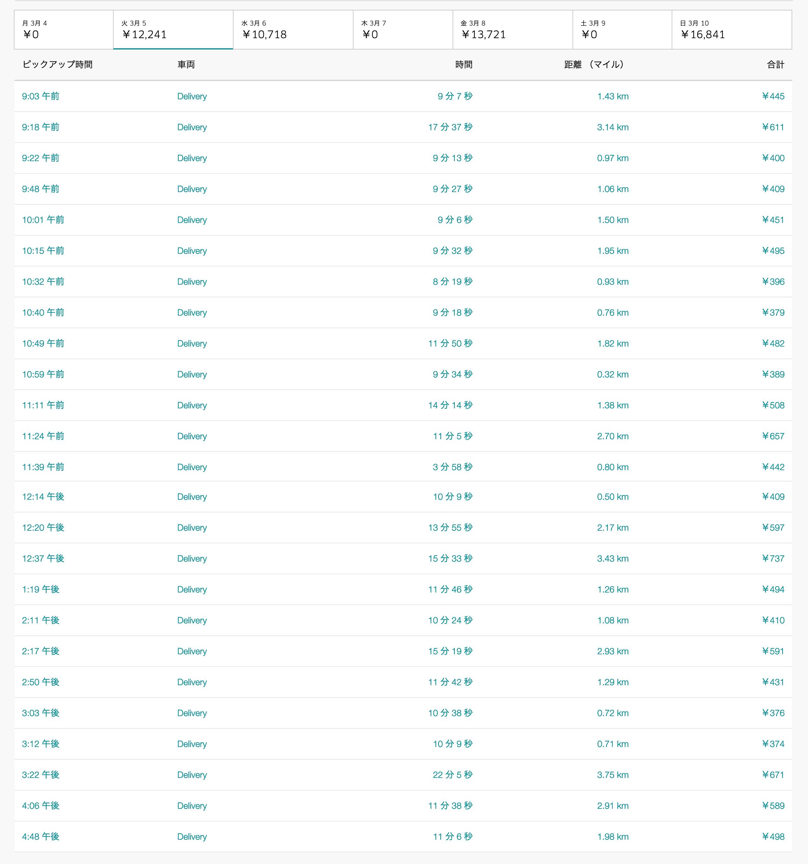Uber Eats3月5日の配達数字