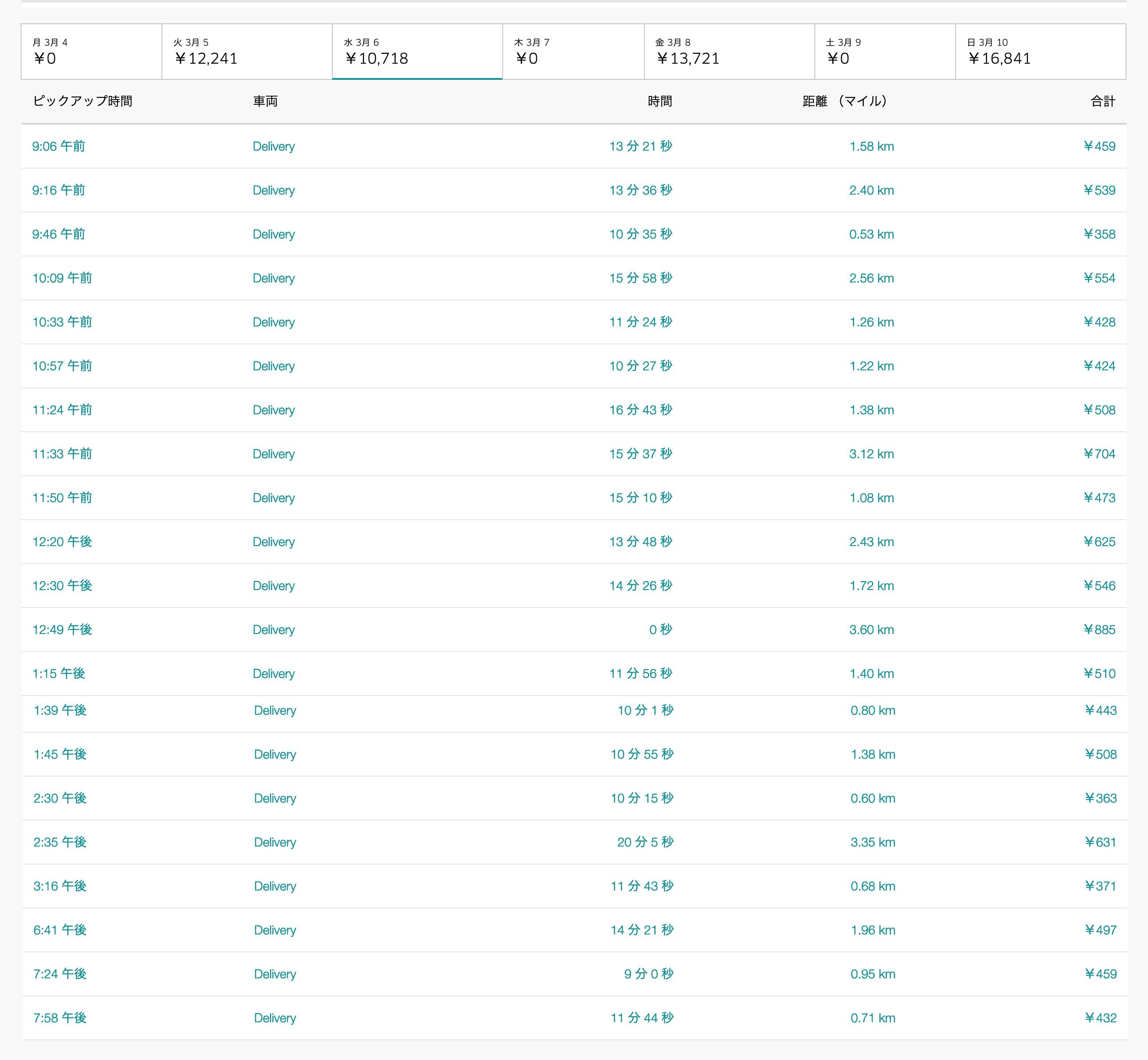 Uber Eats3月6日の配達数字