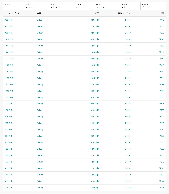 Uber Eats3月8日の配達数字