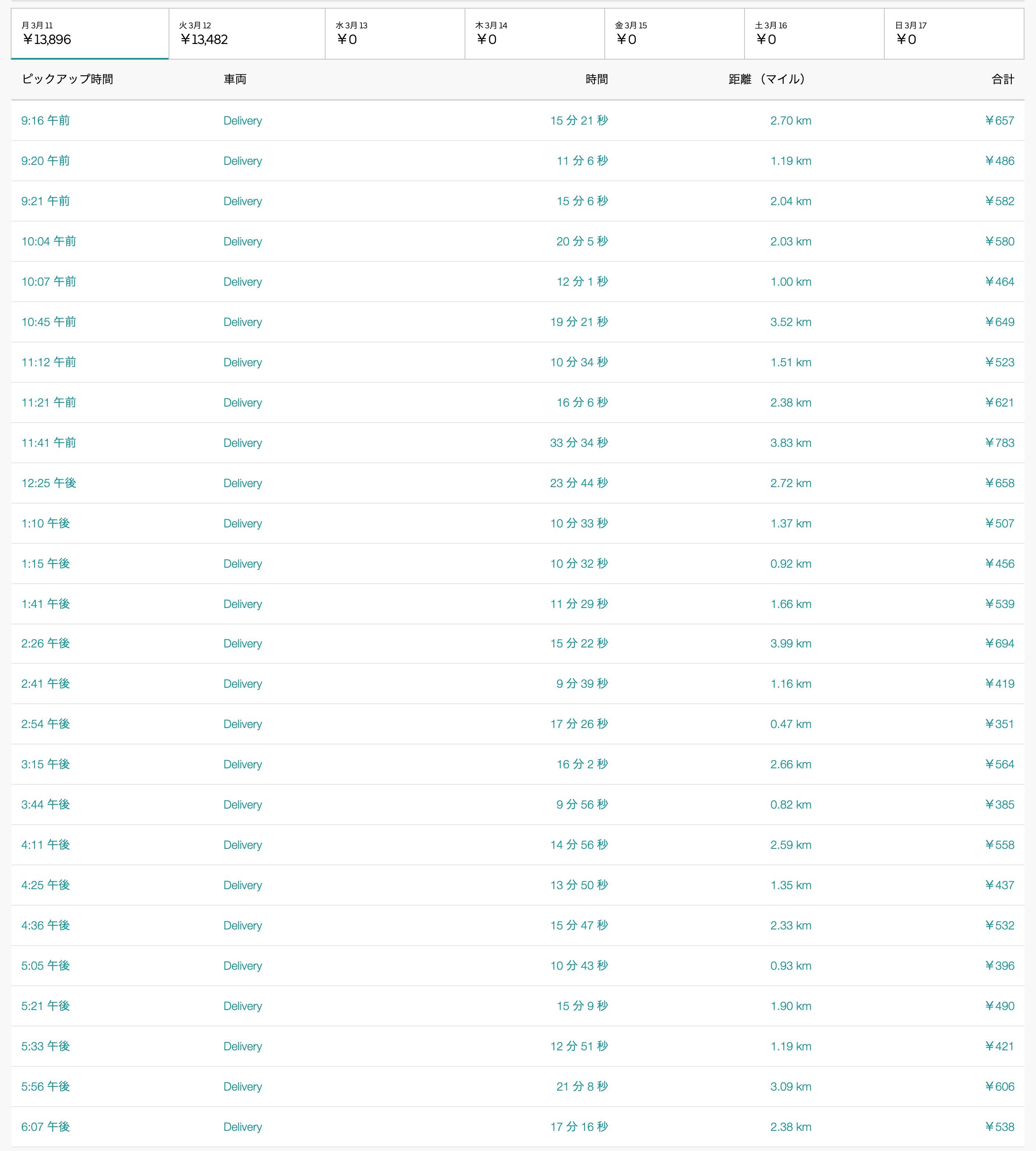 Uber Eats3月11日の配達数字