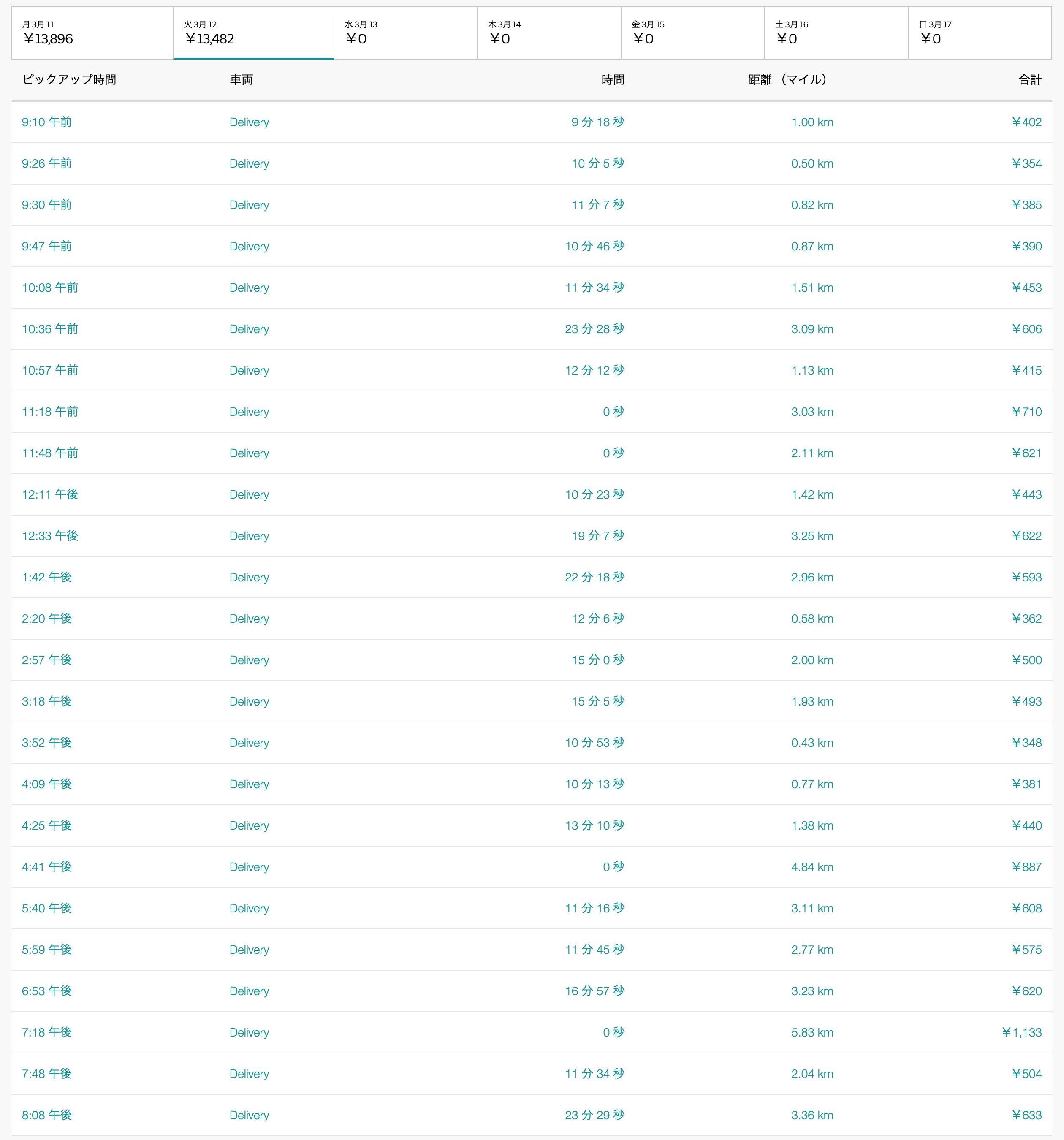 Uber Eats3月12日の配達数字
