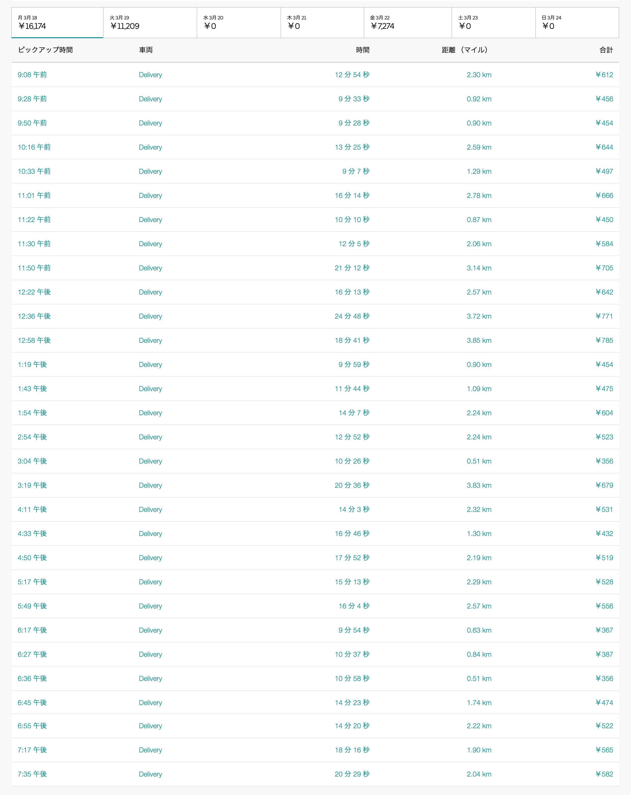 Uber Eats3月18日の配達数字