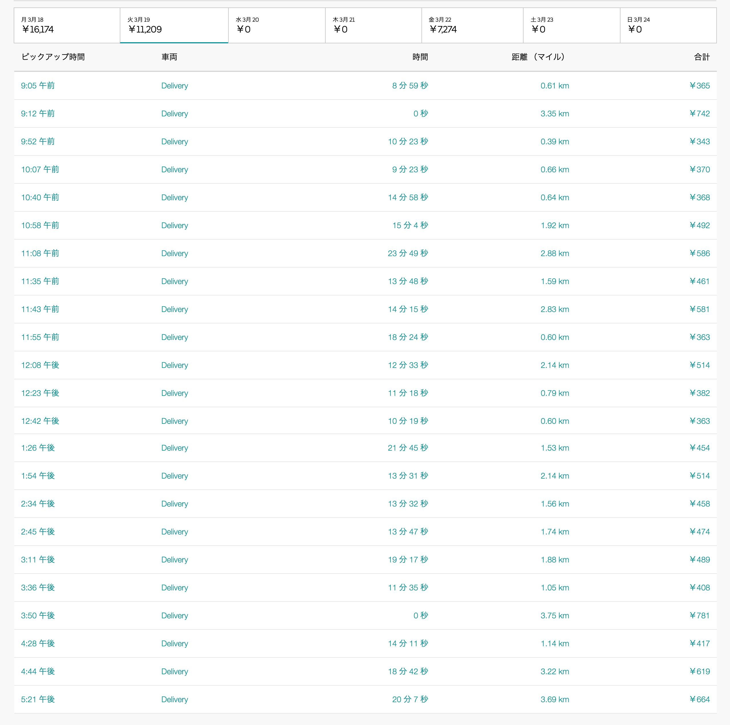 Uber Eats3月19日の配達数字