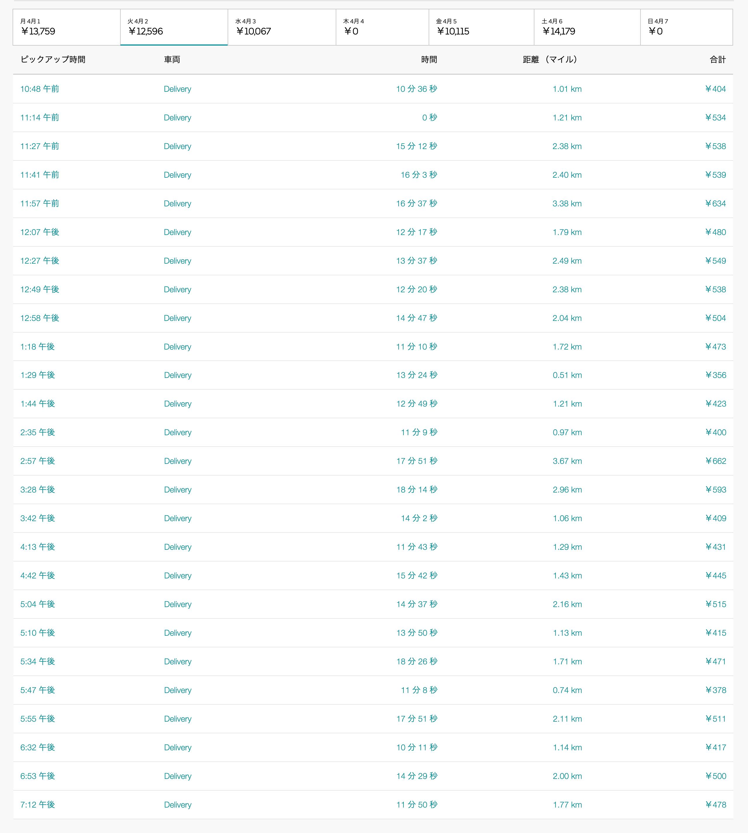 Uber Eats4月2日の配達数字