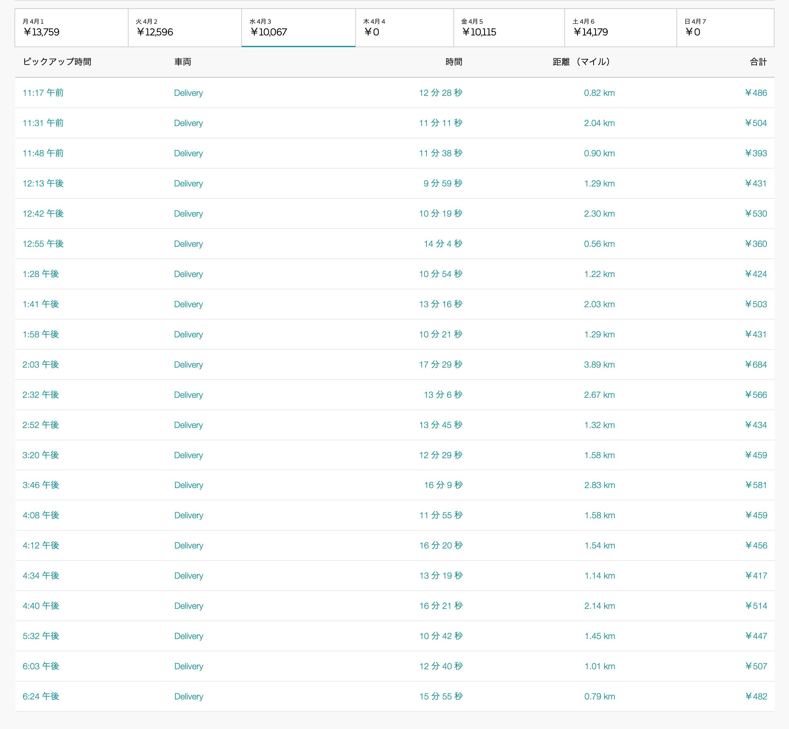 Uber Eats4月3日の配達数字